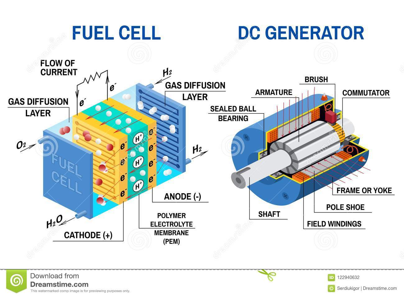 Fuel Cell And Dc Generator Diagram  Vector Illustration  Stock