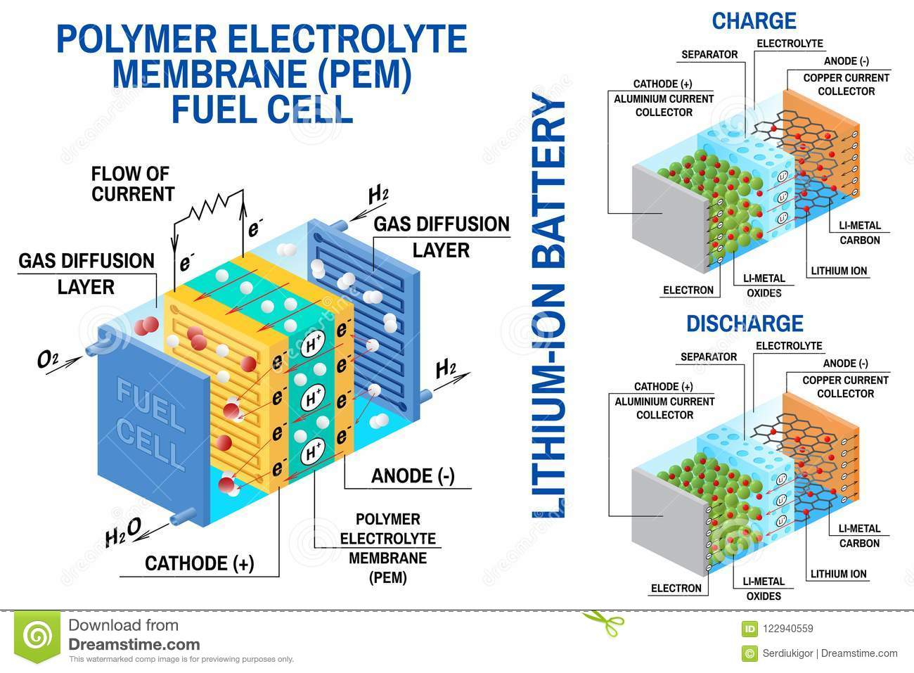 Fuel Cell And Li-ion Battery Diagram  Vector  Device That