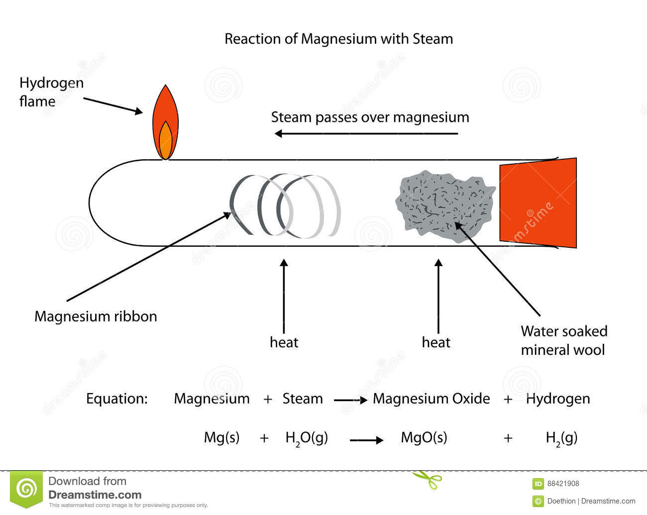 fully labelled illustration of magnesium reaction with. Black Bedroom Furniture Sets. Home Design Ideas