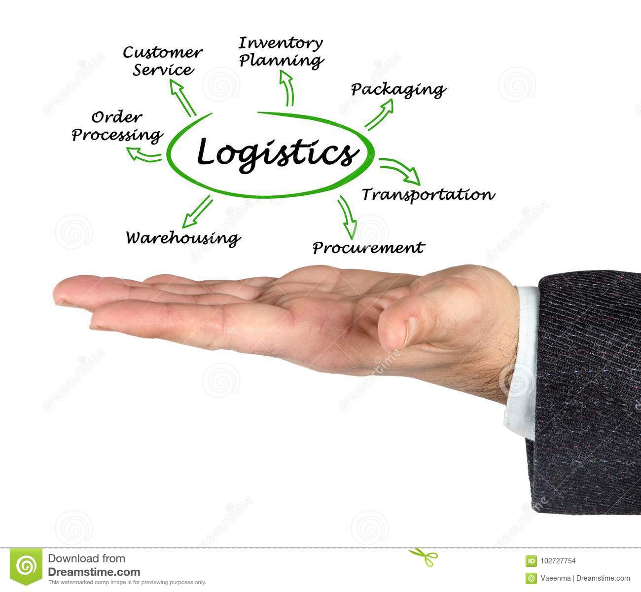 Functions of Logistics stock photo  Image of functions - 102727754