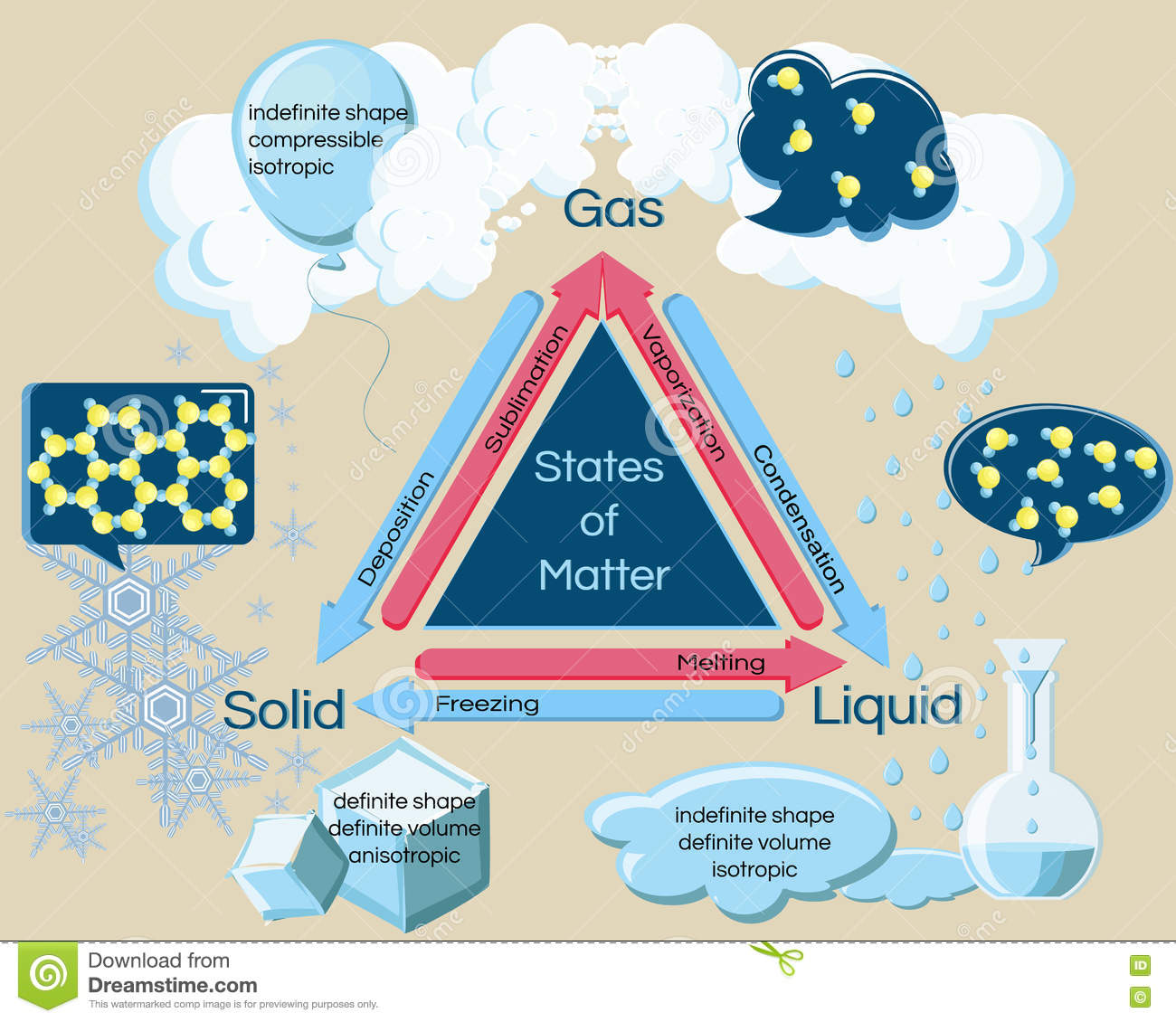 Fundamental States Of Matter And Phase Transitions Stock