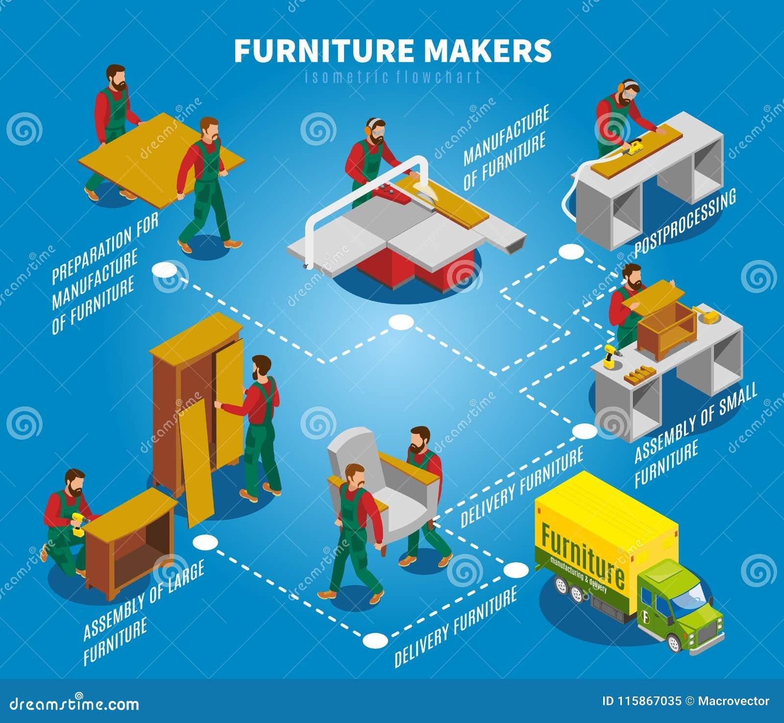 Furniture Makers Isometric Flowchart Stock Vector Illustration Of