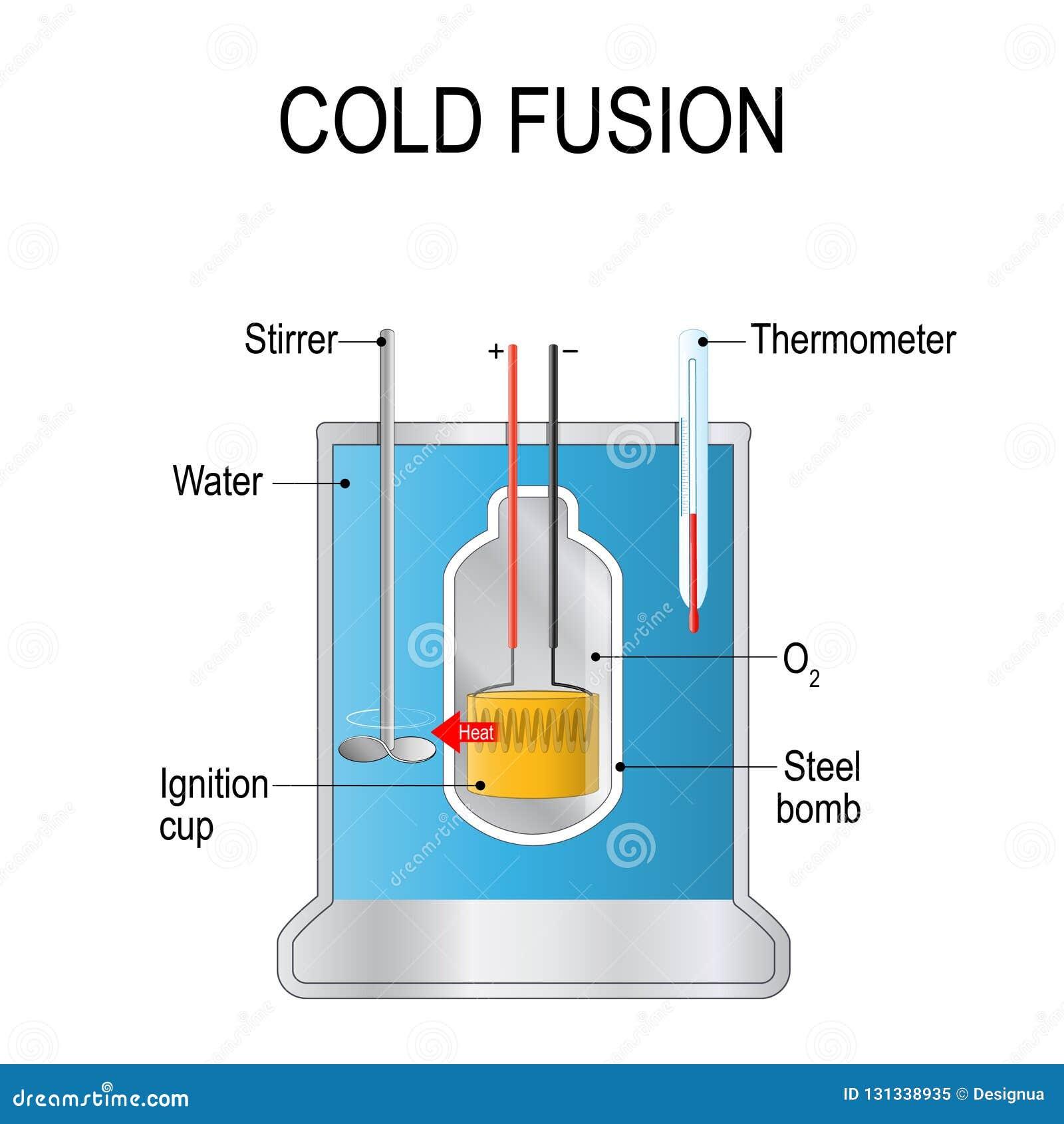 Fusión fría tipo presumido de reacción nuclear teórico