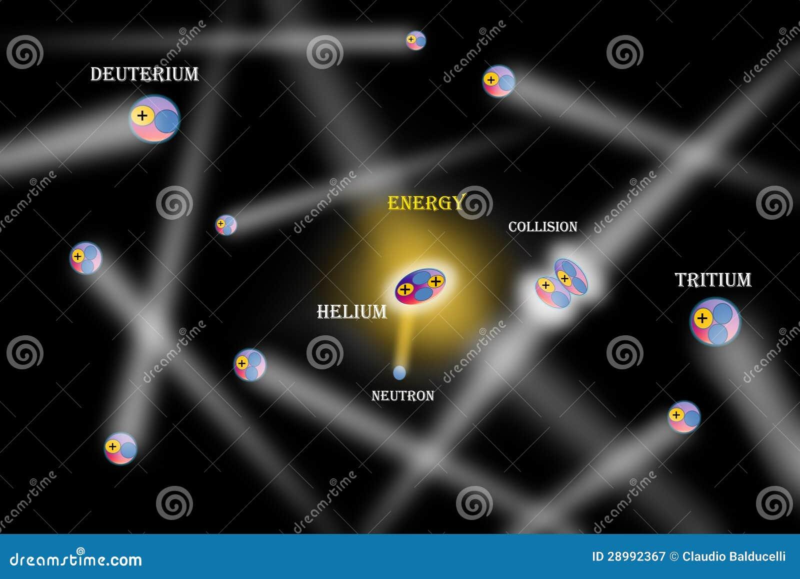 The fusion nuclear rea...
