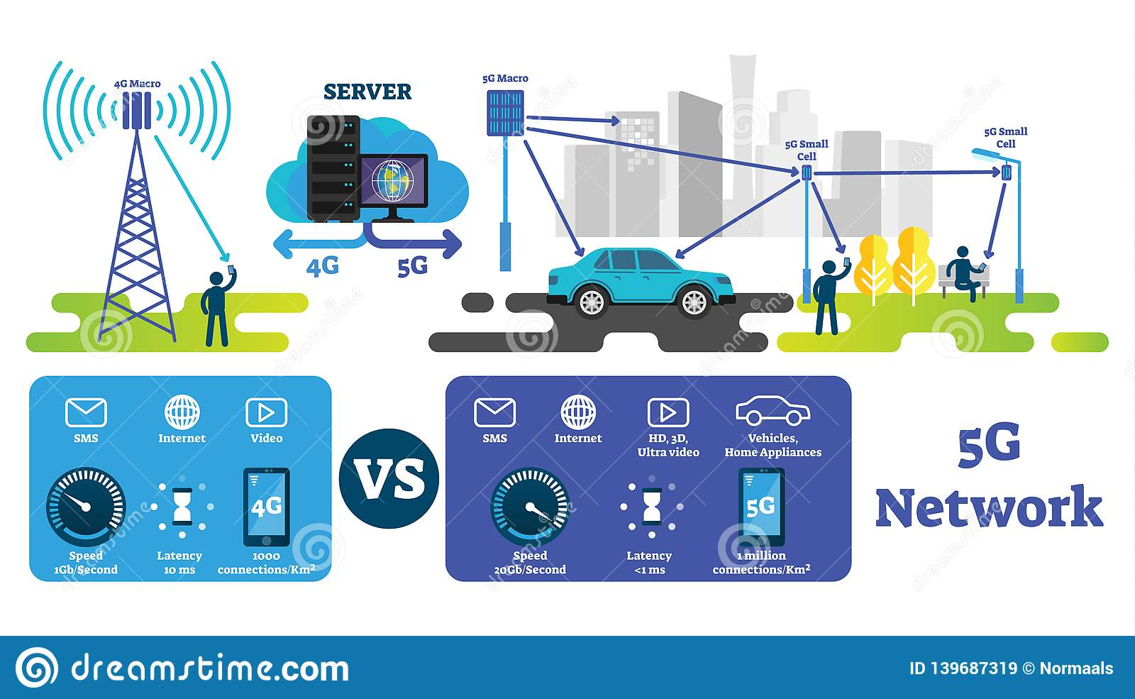5G διανυσματική απεικόνιση Γρηγορότερο ασύρματο Διαδίκτυο σύγκρινε με το δίκτυο 4G