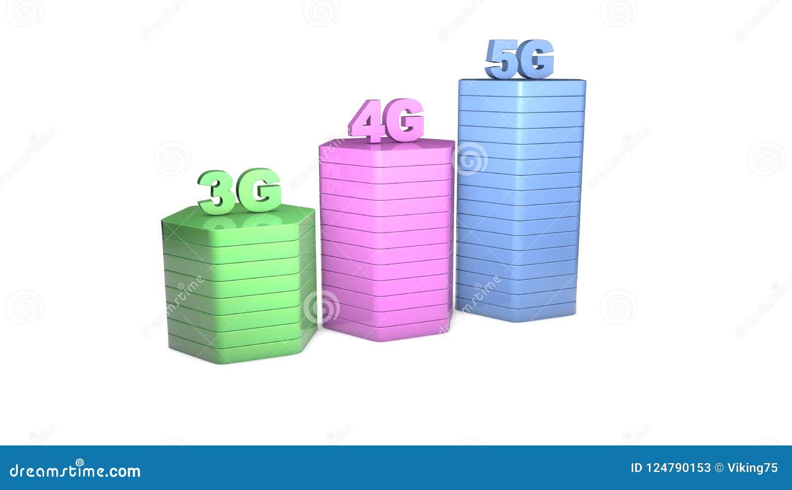 3g, 4g, 5g Wireless Network Speed Evolution Stock