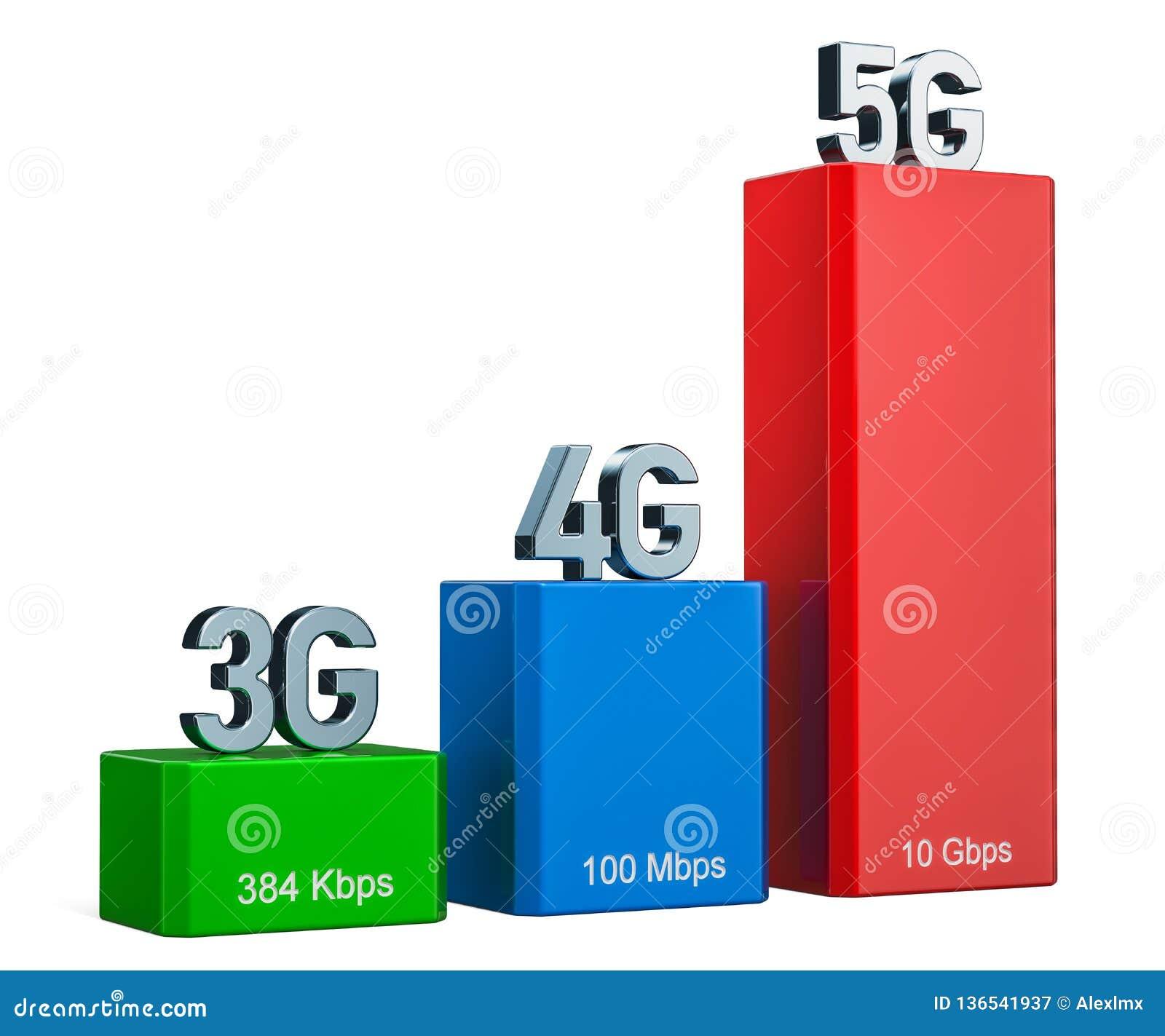 3G, 4G, 5G Wireless Network Speed Evolution Concept, 3D