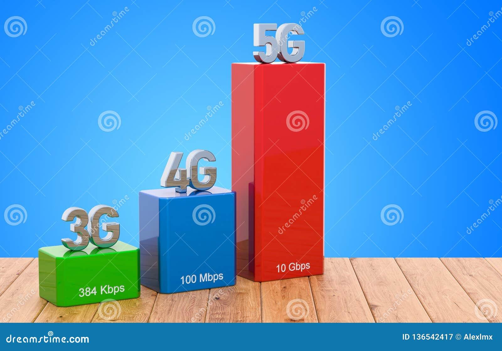 3G, 4G, 5G Wireless Network Speed Evolution Concept On The