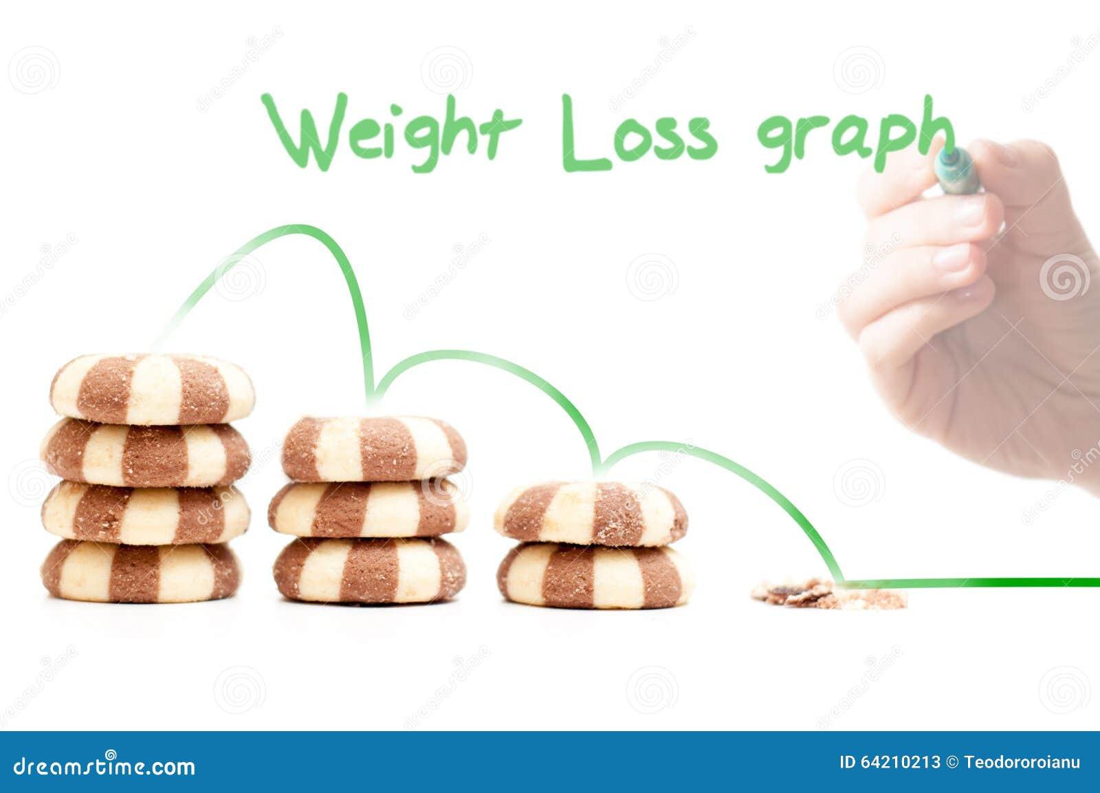 Galletas y pérdida de peso