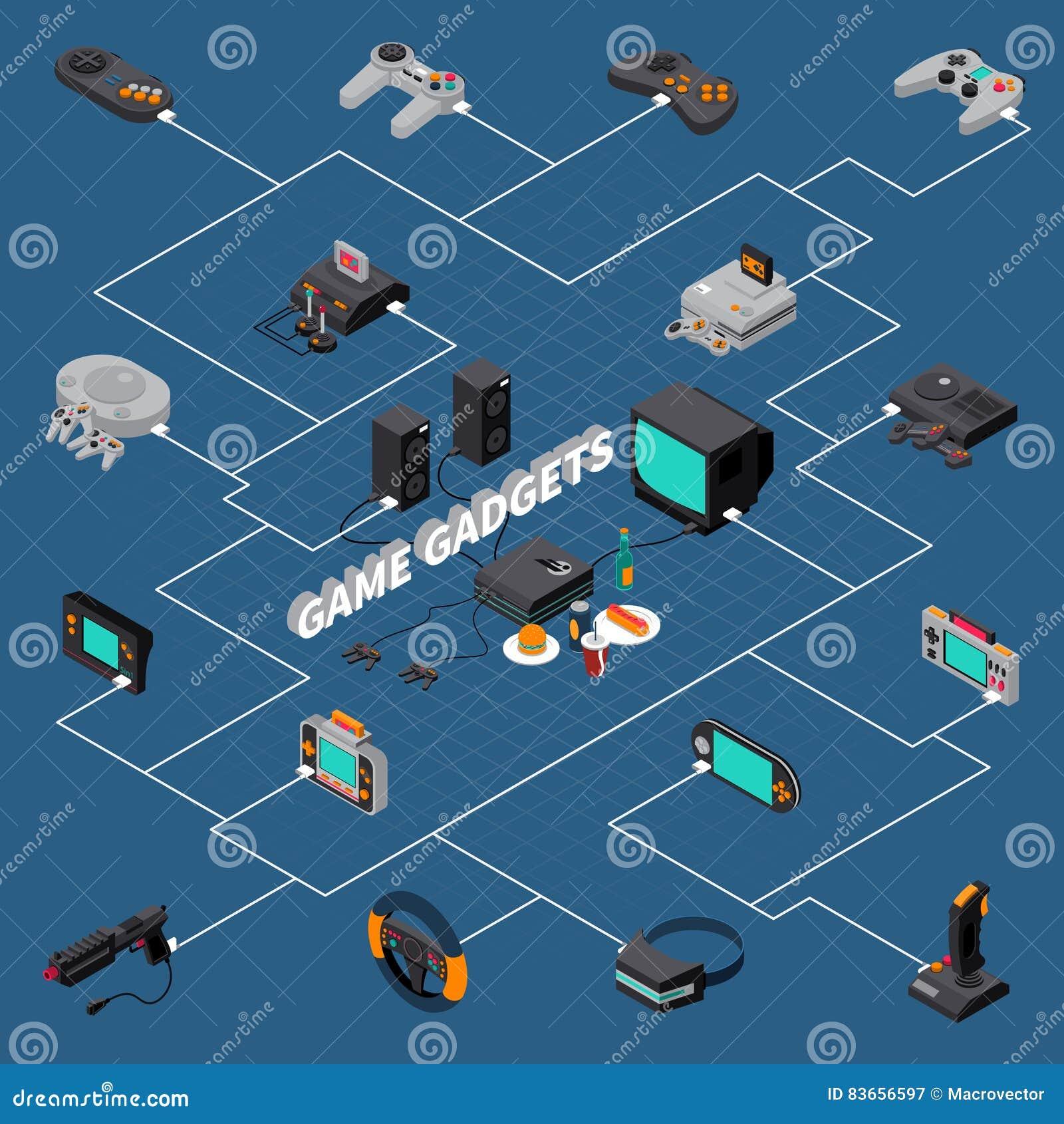 Game Gadgets Isometric Flowchart
