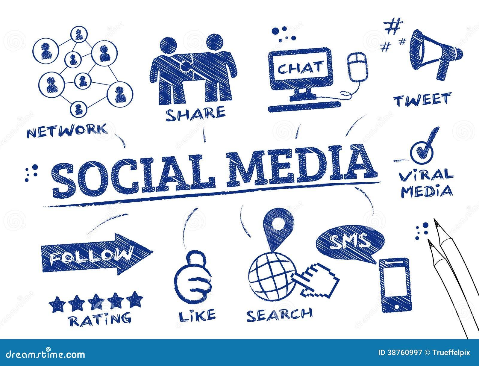 Garabato social de los medios