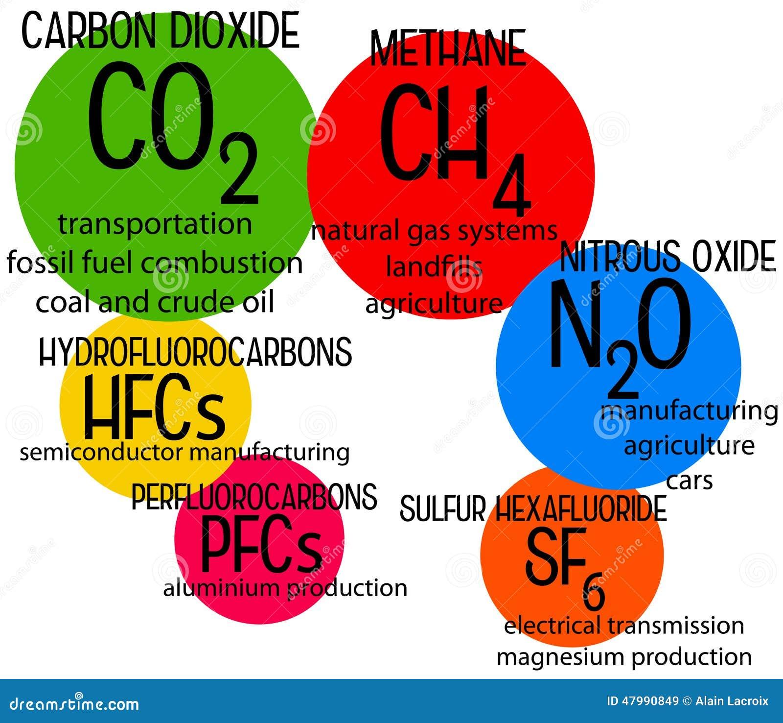 tipos de gases de efecto invernadero
