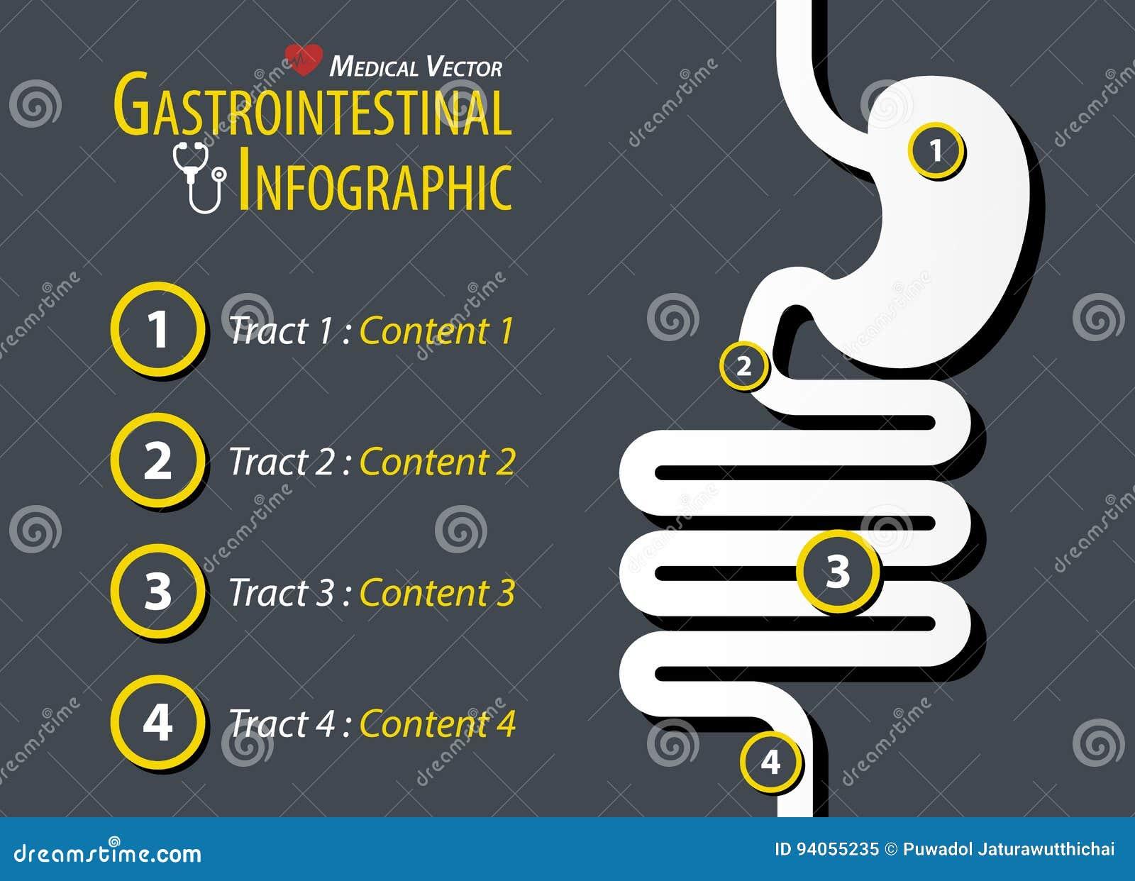 Gastrointestinala Infographic Plan design