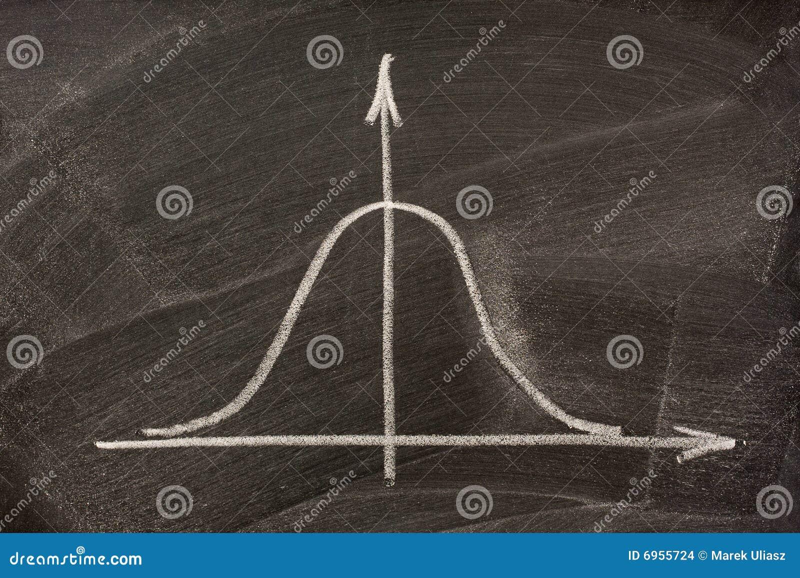 Gaussian or bell curve on a blackboard
