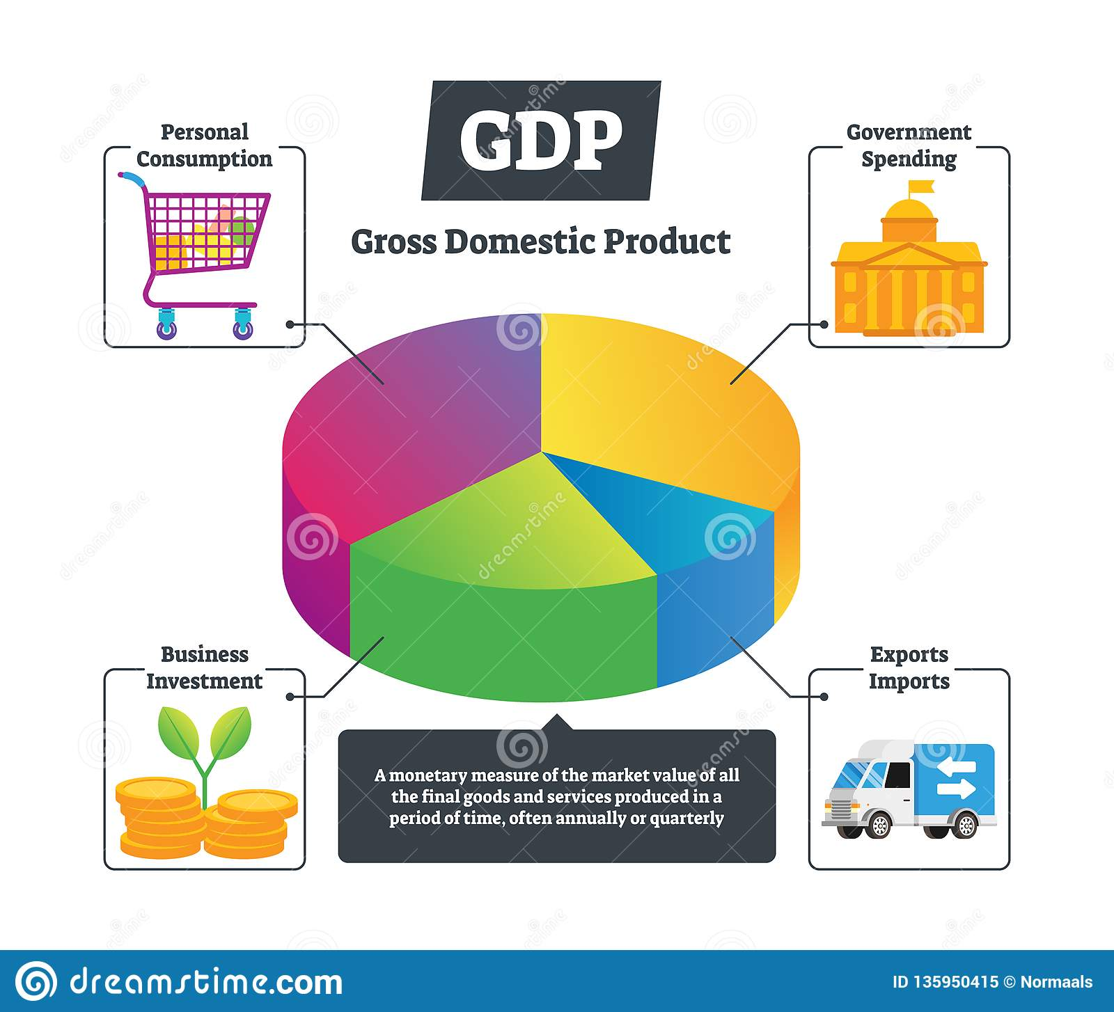 GDP Vector Illustration  National Gross Domestic Product