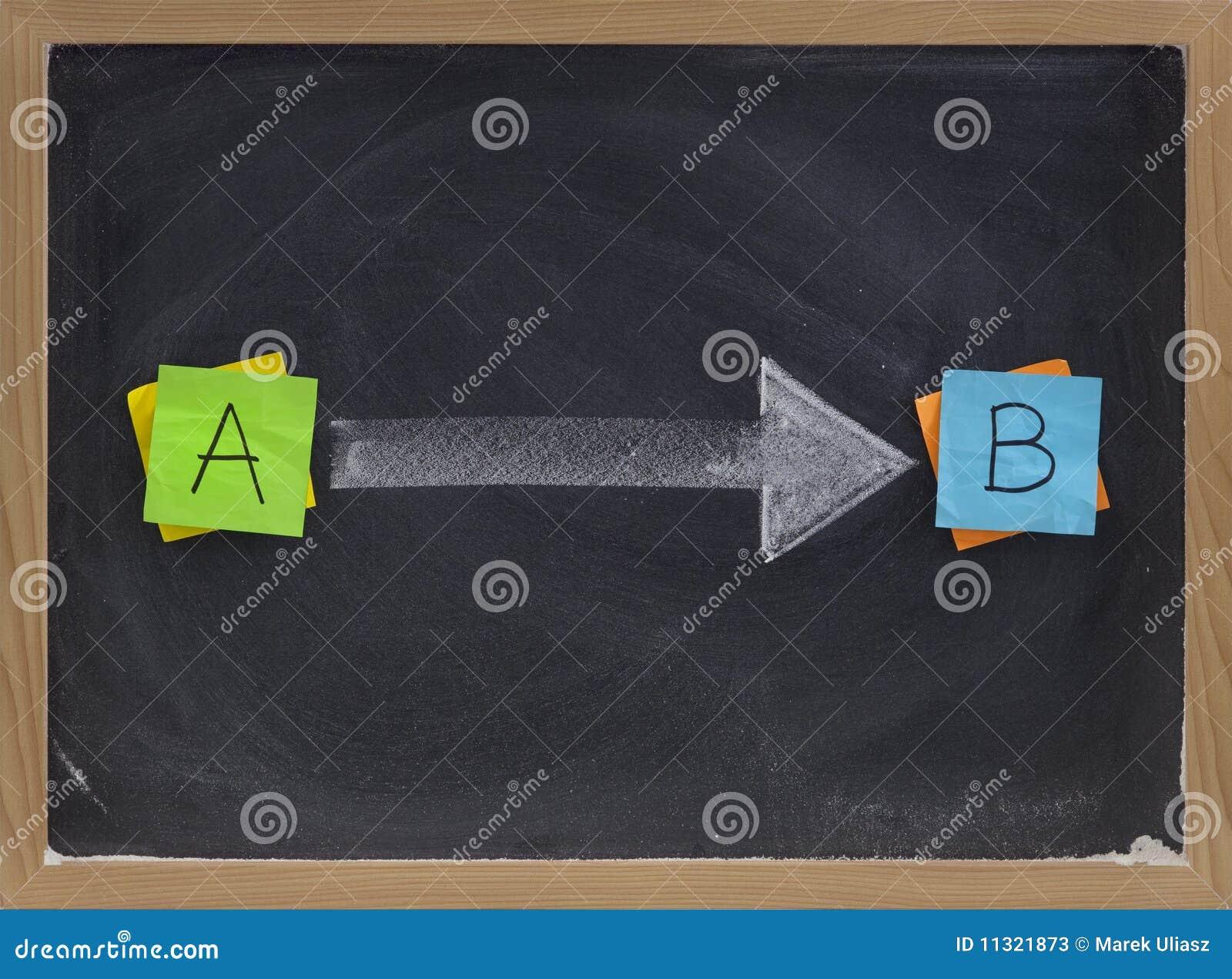 Gehender von Punkt A bis B