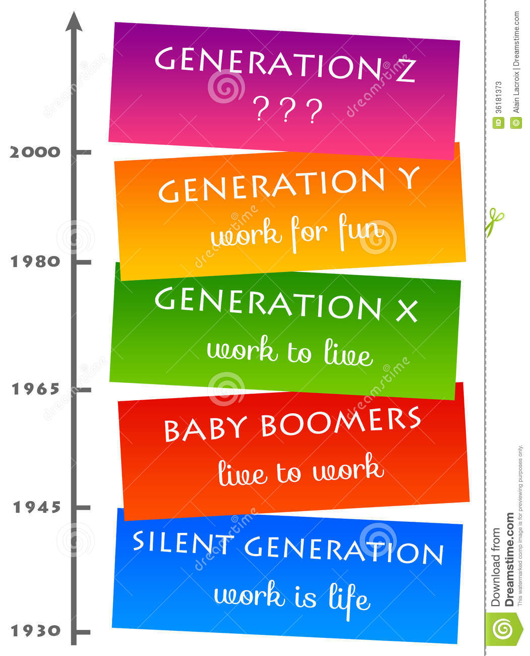 different generations In america, there are six living generations, which are six fairly distinct groups of people as a generalization each generation has different likes, dislikes, and attributes they have had collective experiences as they aged and therefore have similar ideals.