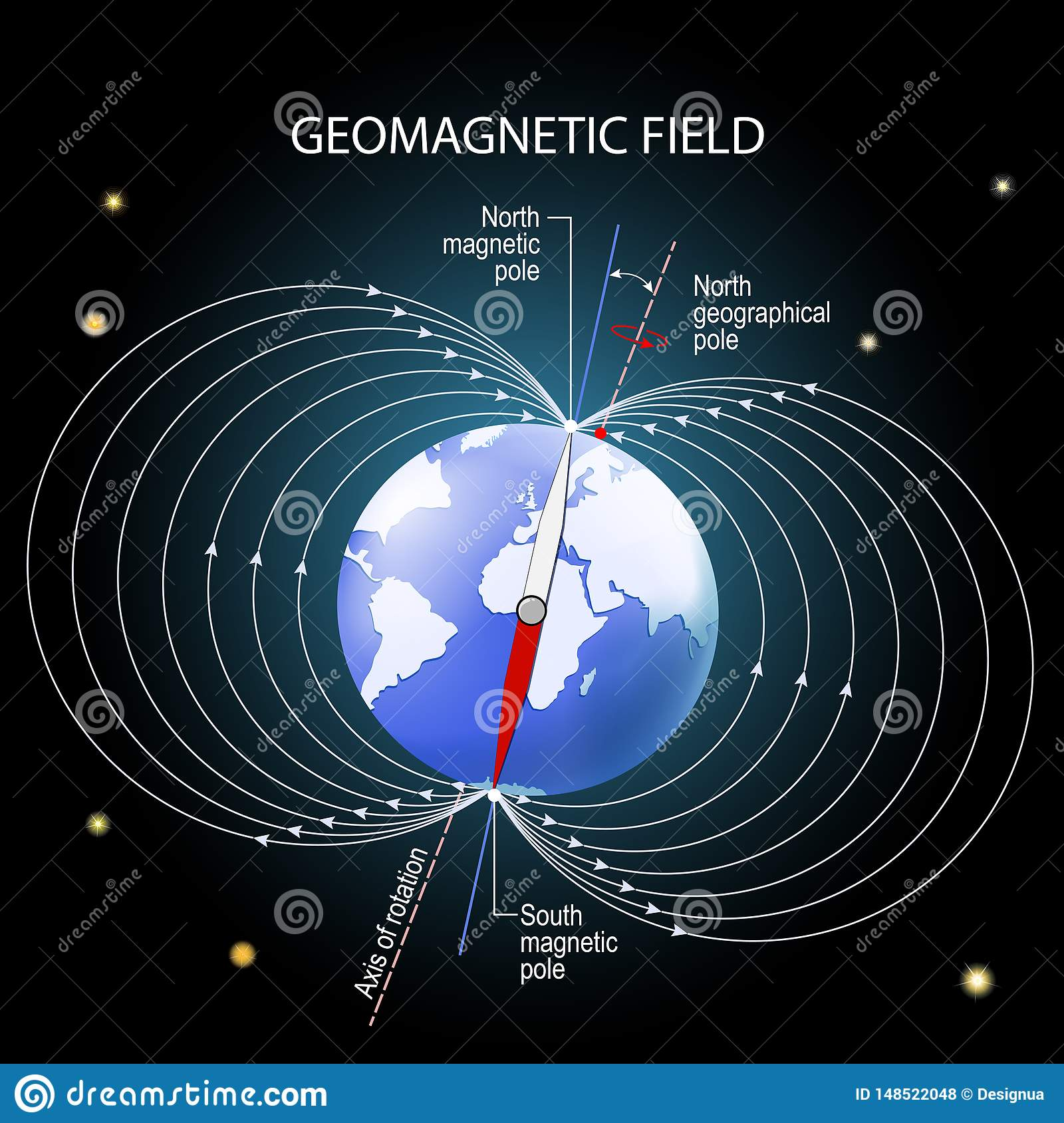 Geomagnetic or magnetic field of the Earth