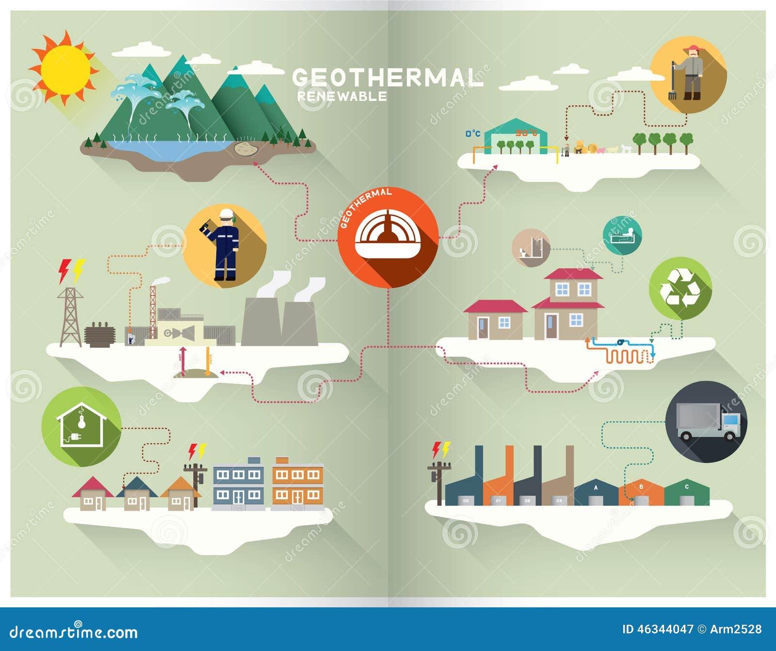 Wonderful simple geothermal energy diagram power generation for simple geothermal energy diagram pooptronica