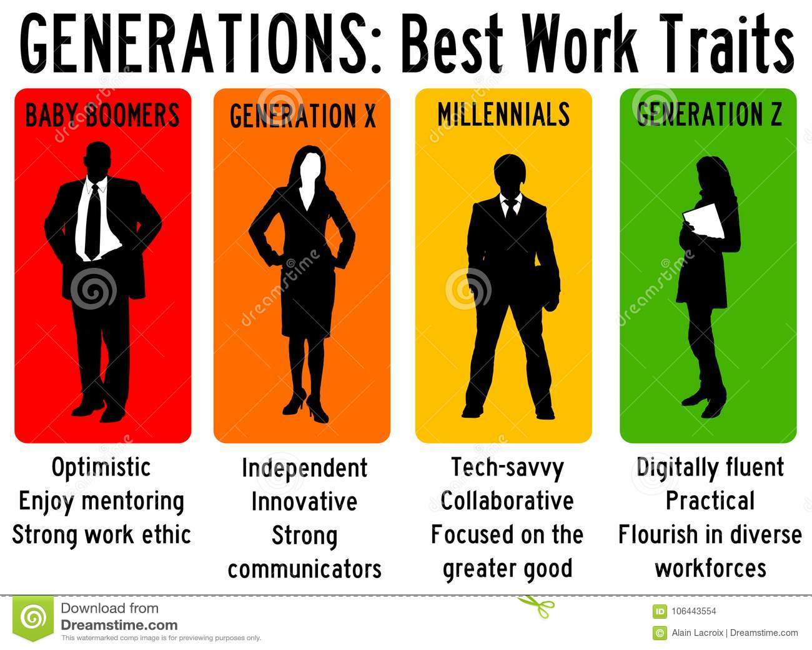 Gerações no trabalho