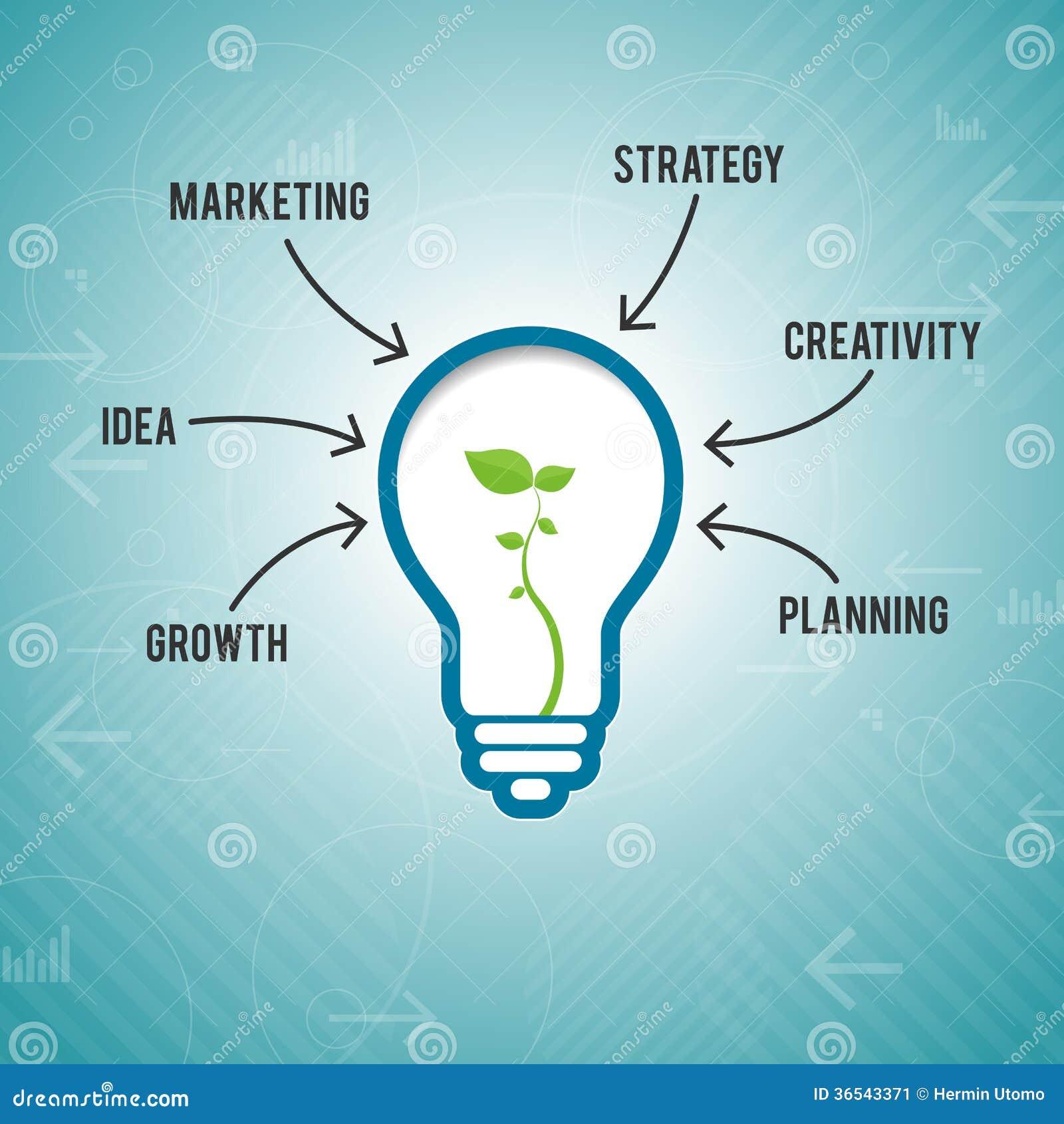 Geschäfts-Marketing-Idee vektor abbildung. Illustration von ...