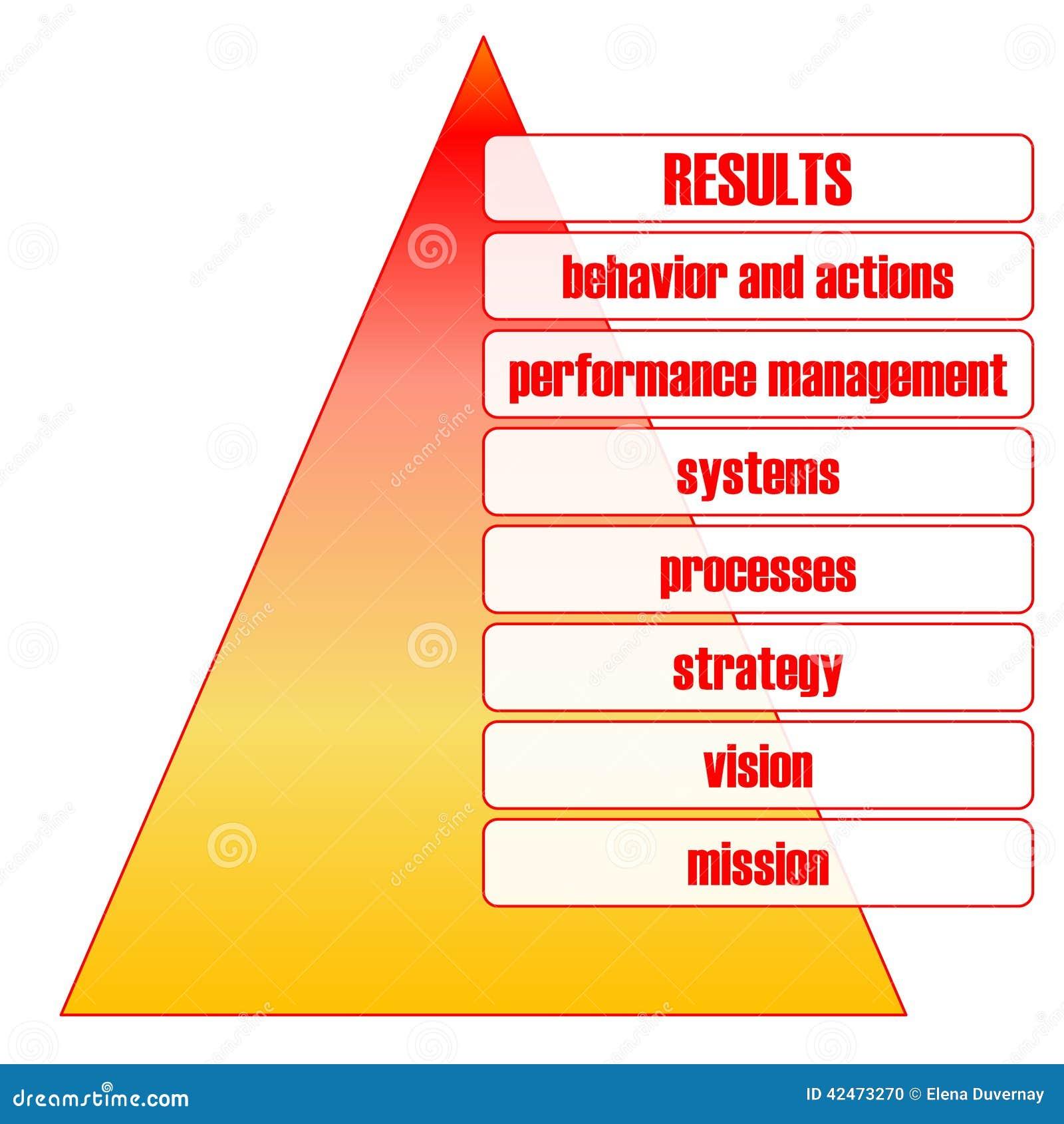 Geschäftsergebnispyramide