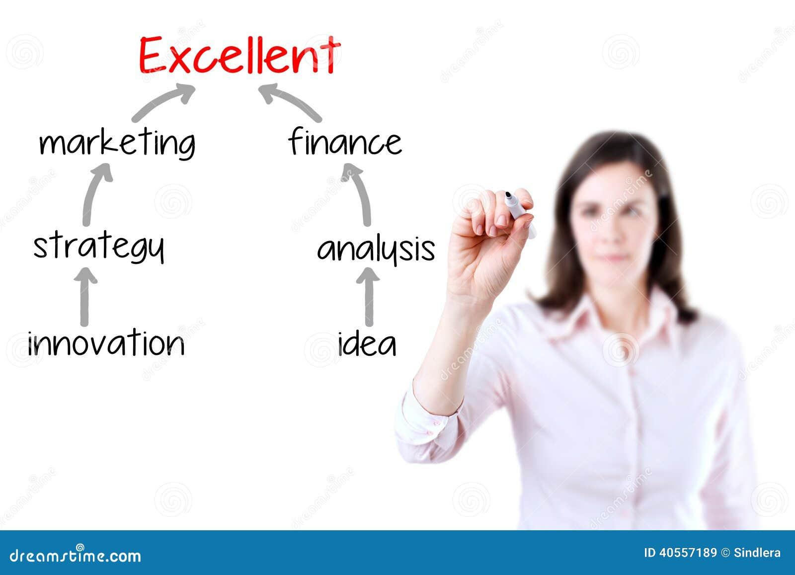 Geschäftsfrau, die einen Vermarktungsplan zur hervorragenden Leistung zeichnet Lokalisiert auf Weiß