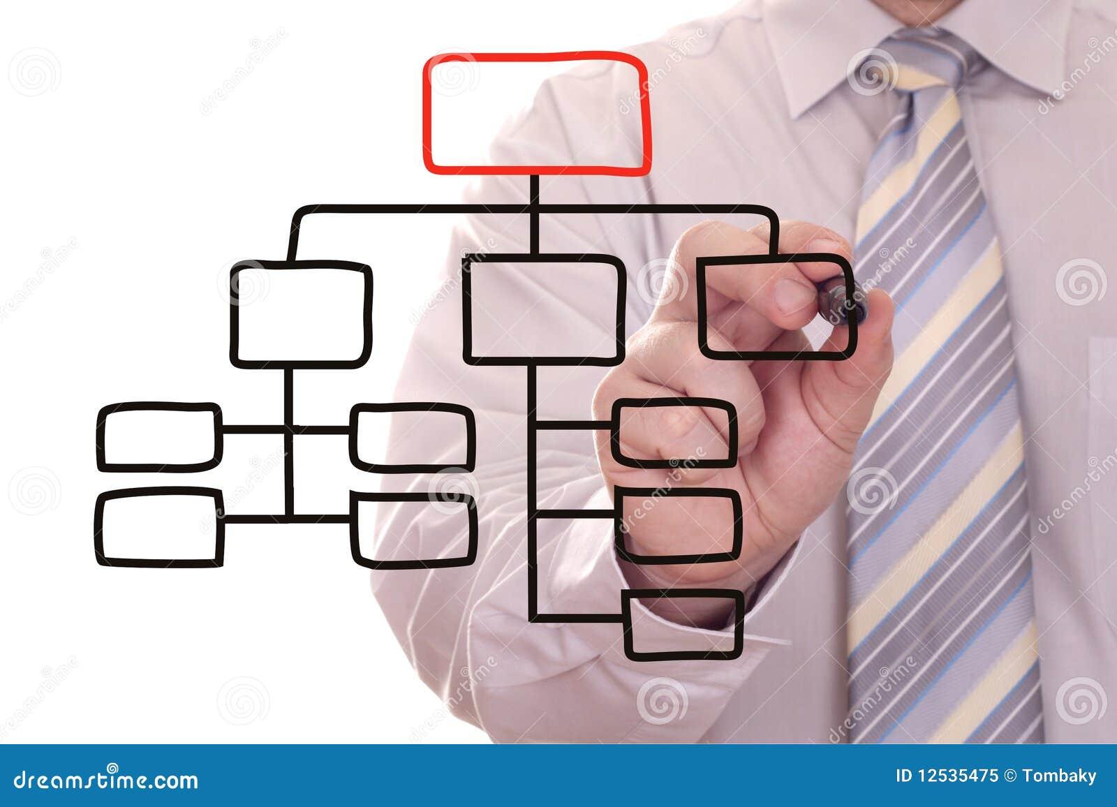 Geschäftsmann, der einen Organisationsplan zeichnet