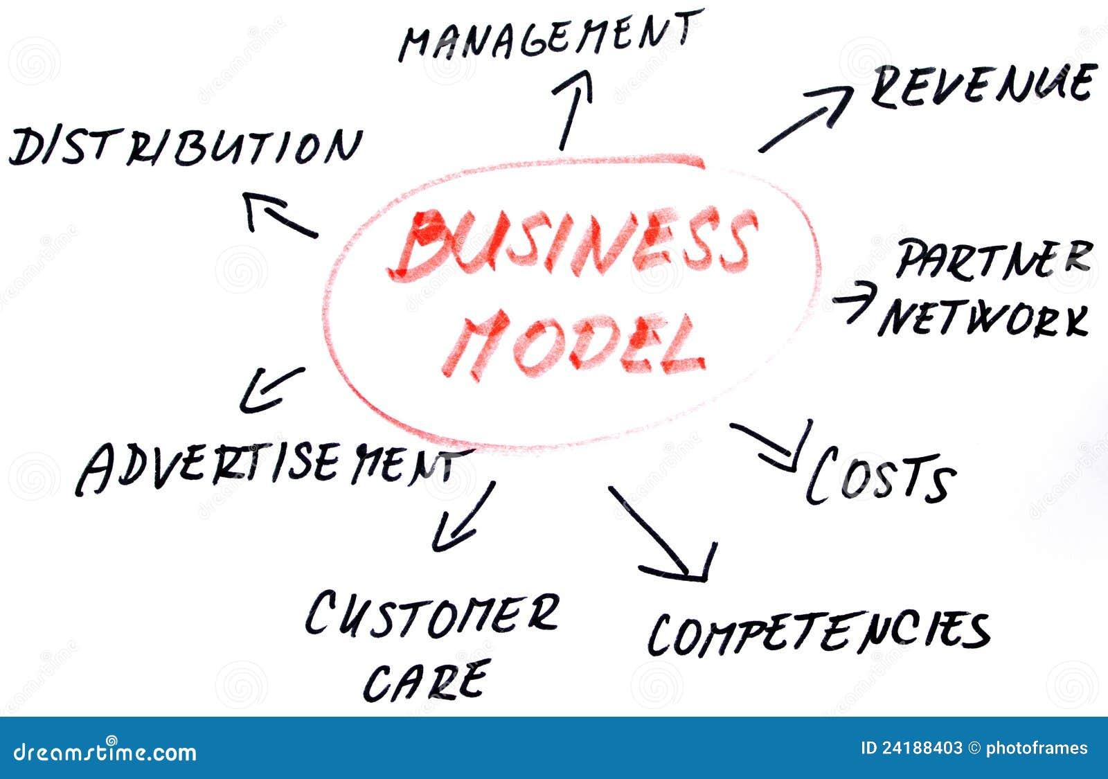 Geschäftsmodellskizze