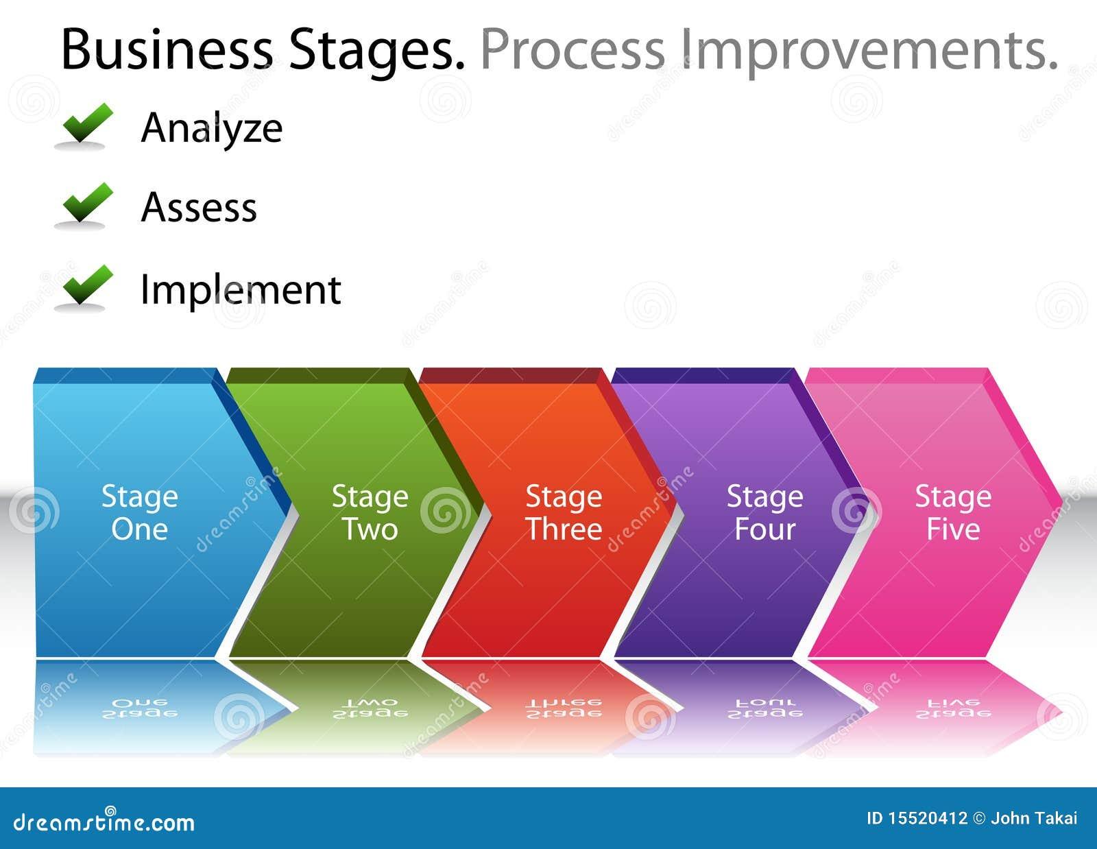 Ein bild eines verbesserungsdiagramms des geschäftsprozesses 3d