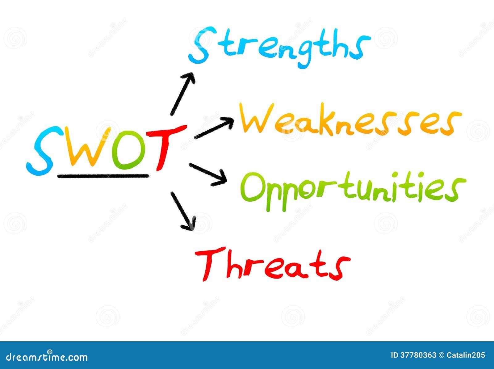 Gestão de estratégia empresarial da análise do Swot.
