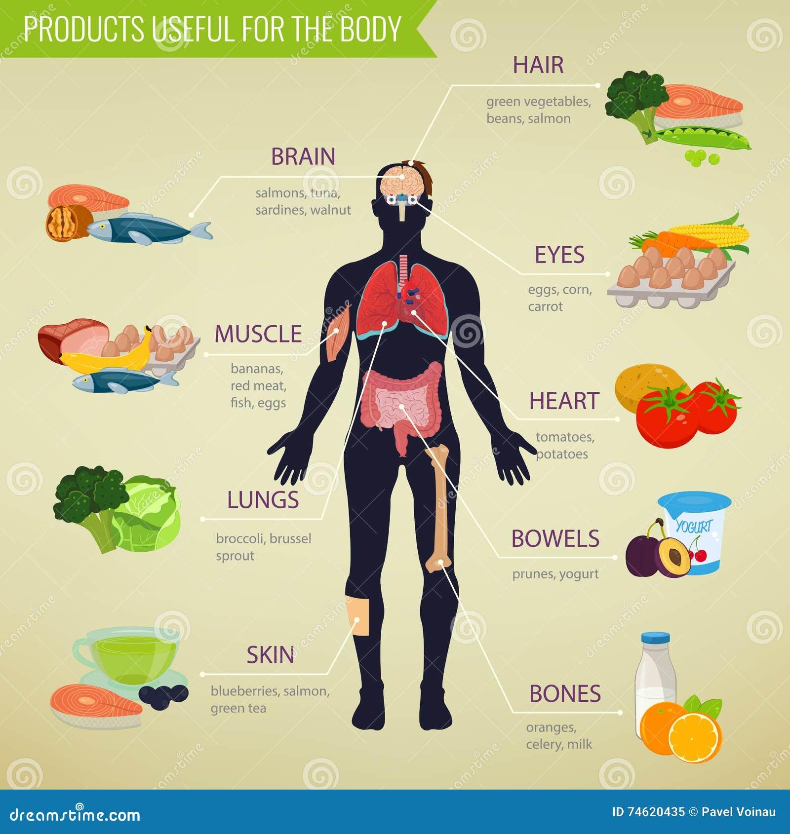 protein eten