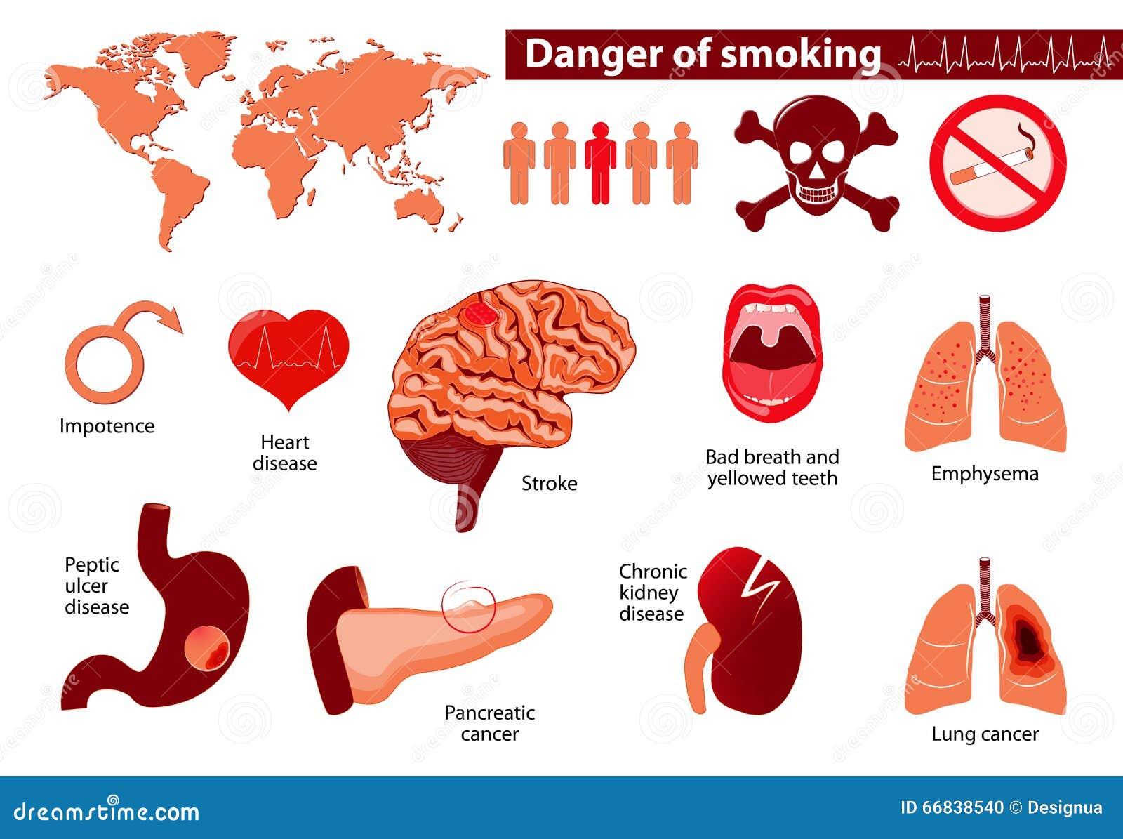 Gevaar het roken