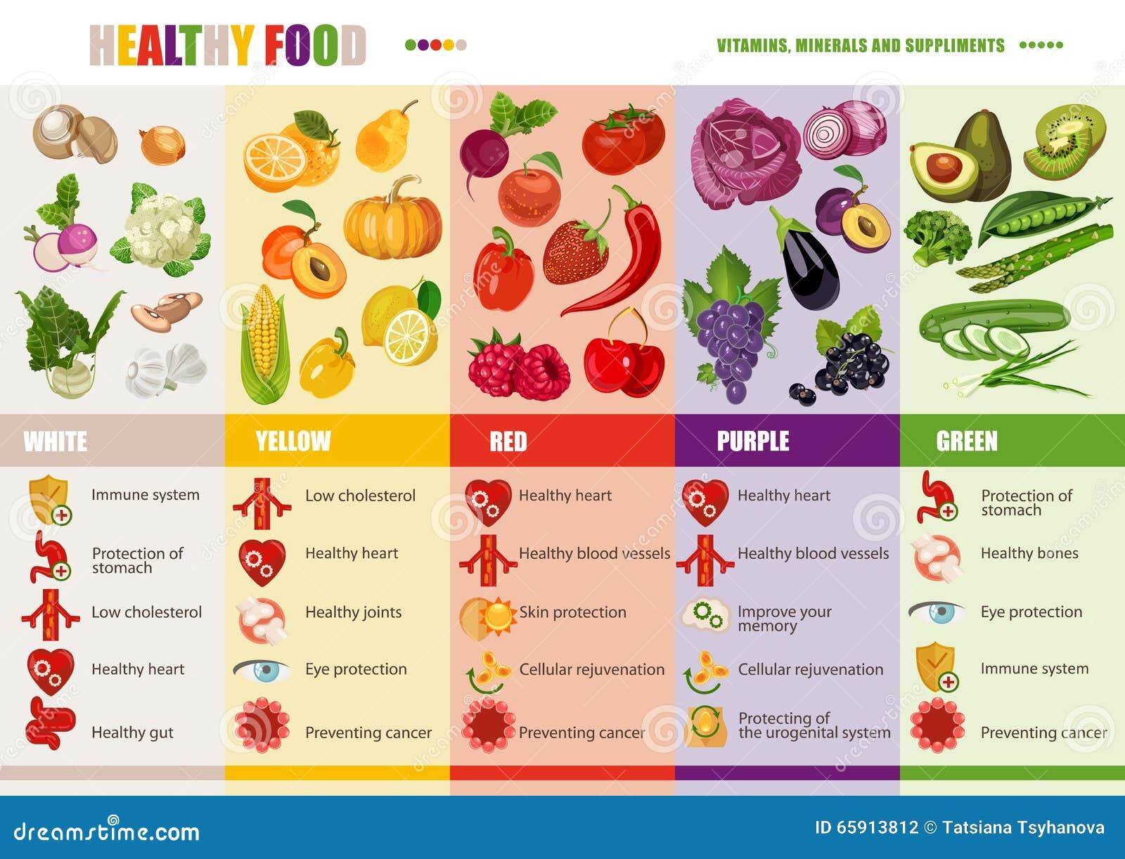 Gezond levensstijl, het op dieet zijn en voedingsconcept Medische vitaminen en mineralenachtergrond