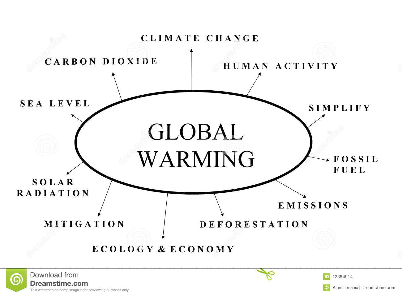 topic about global warming