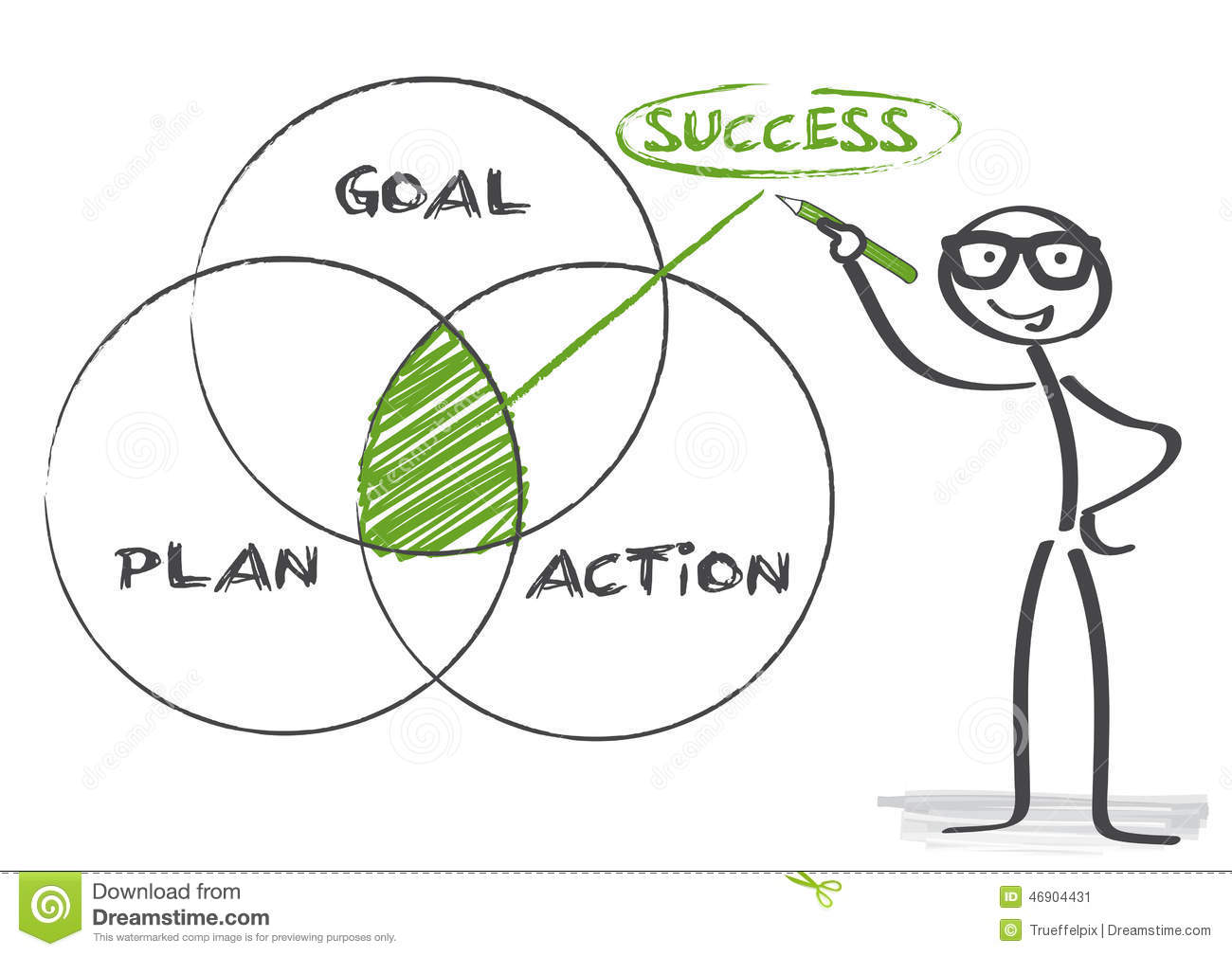 goal action plan A career plan lists short- and long-term career goals and the actions you can take to achieve them career plans can help you make decisions about what classes to.
