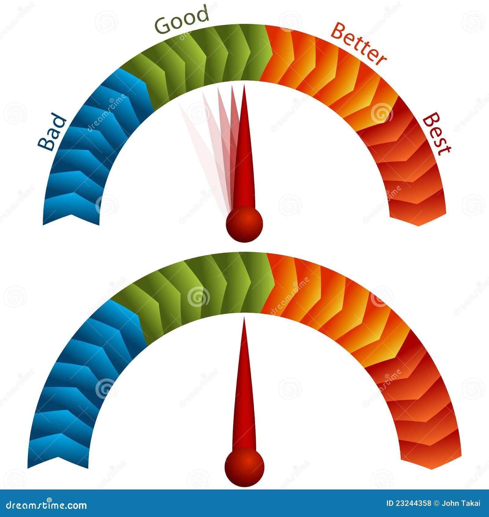 Good Bad Better Best Rating Meter Stock Vector