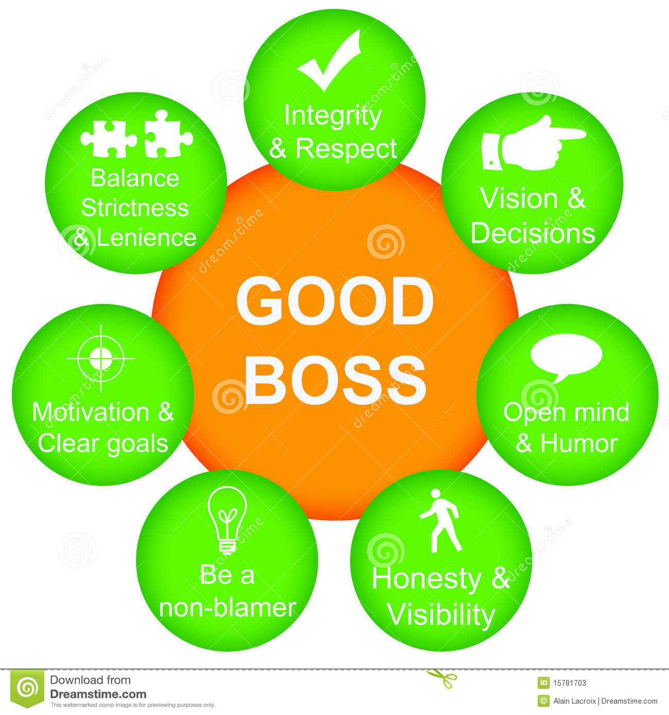 important qualities of good supervisor 提供important qualities of a good supervisor文档免费下载,摘要:myfriend,john,hasalwaysbeencomplainingabouthissupervisor,statingthatheescapesincidentsoccurredinexperiment,notgraspsaful.