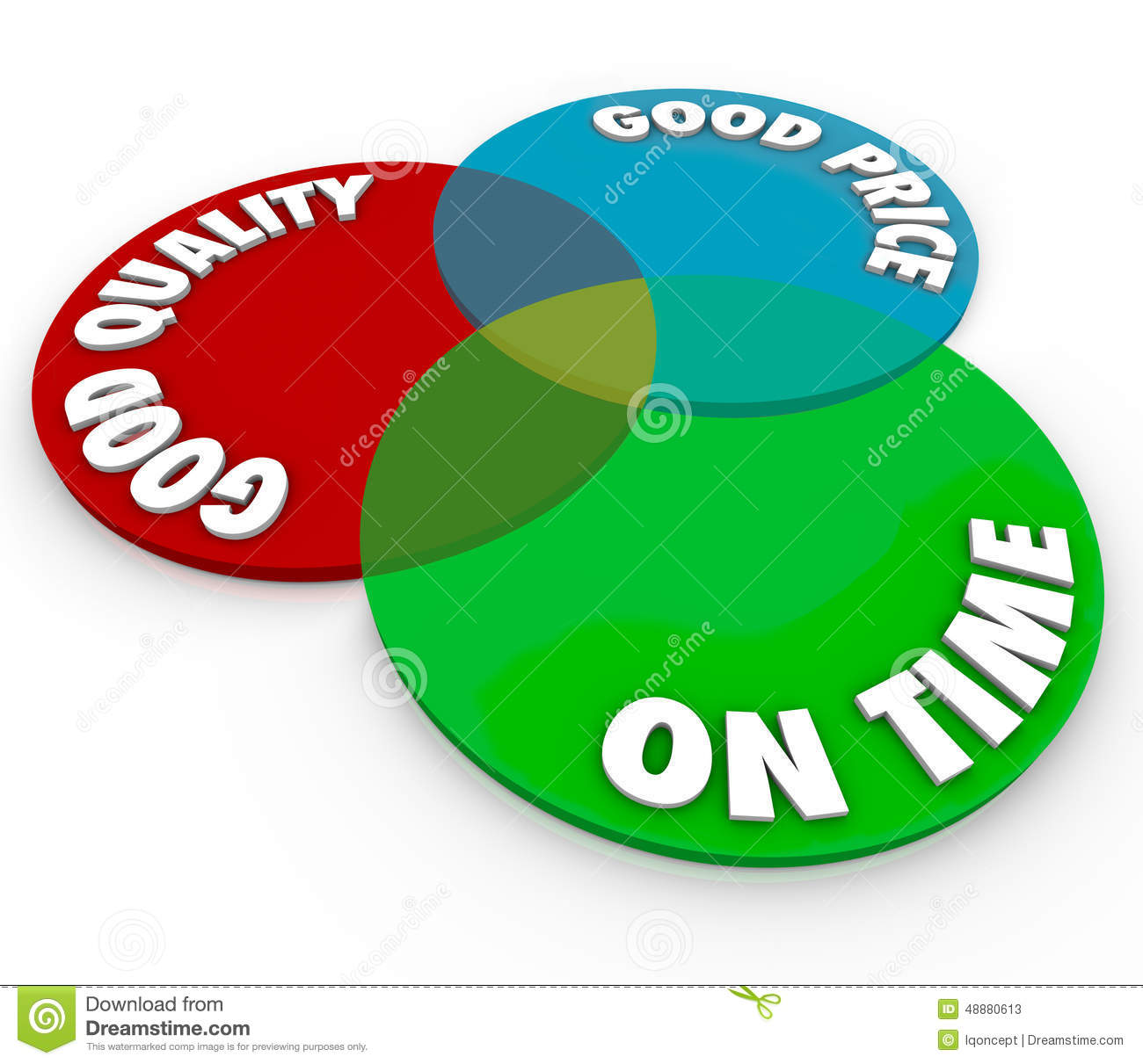 Good Price Quality On Time Venn Diagram Perfect Ideal