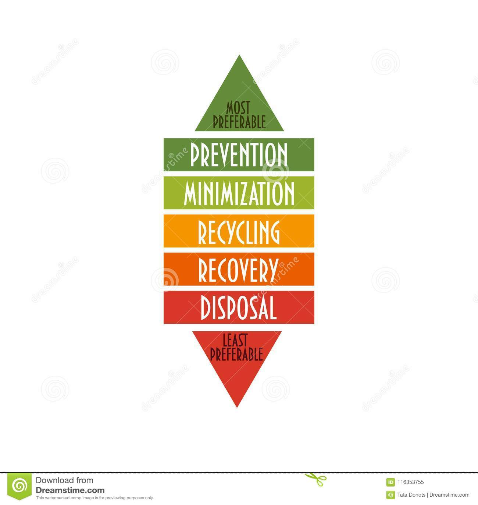 Gospodarki odpadami hierarchia Środowisko hierarchia wskazuje rozkaz preferencja dla akci zmniejszać odpady i kierować