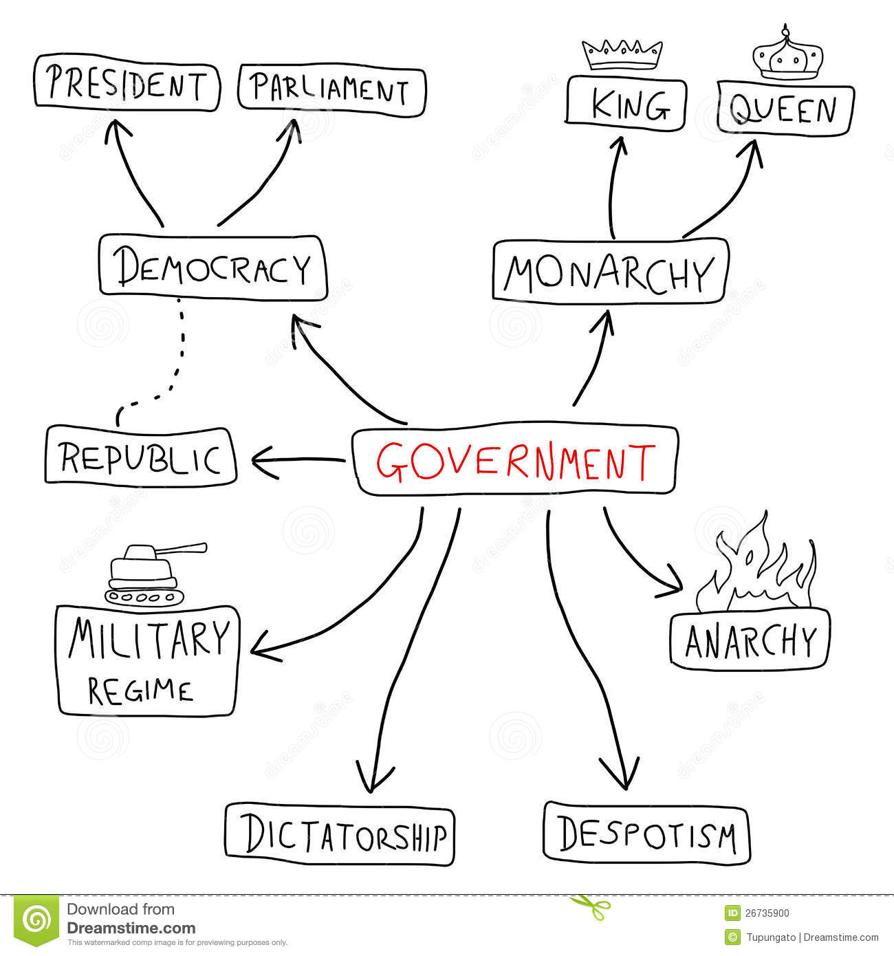 government mind map - political doodle graph with various political systems  (democracy, monarchy, dictatorship, military regime)