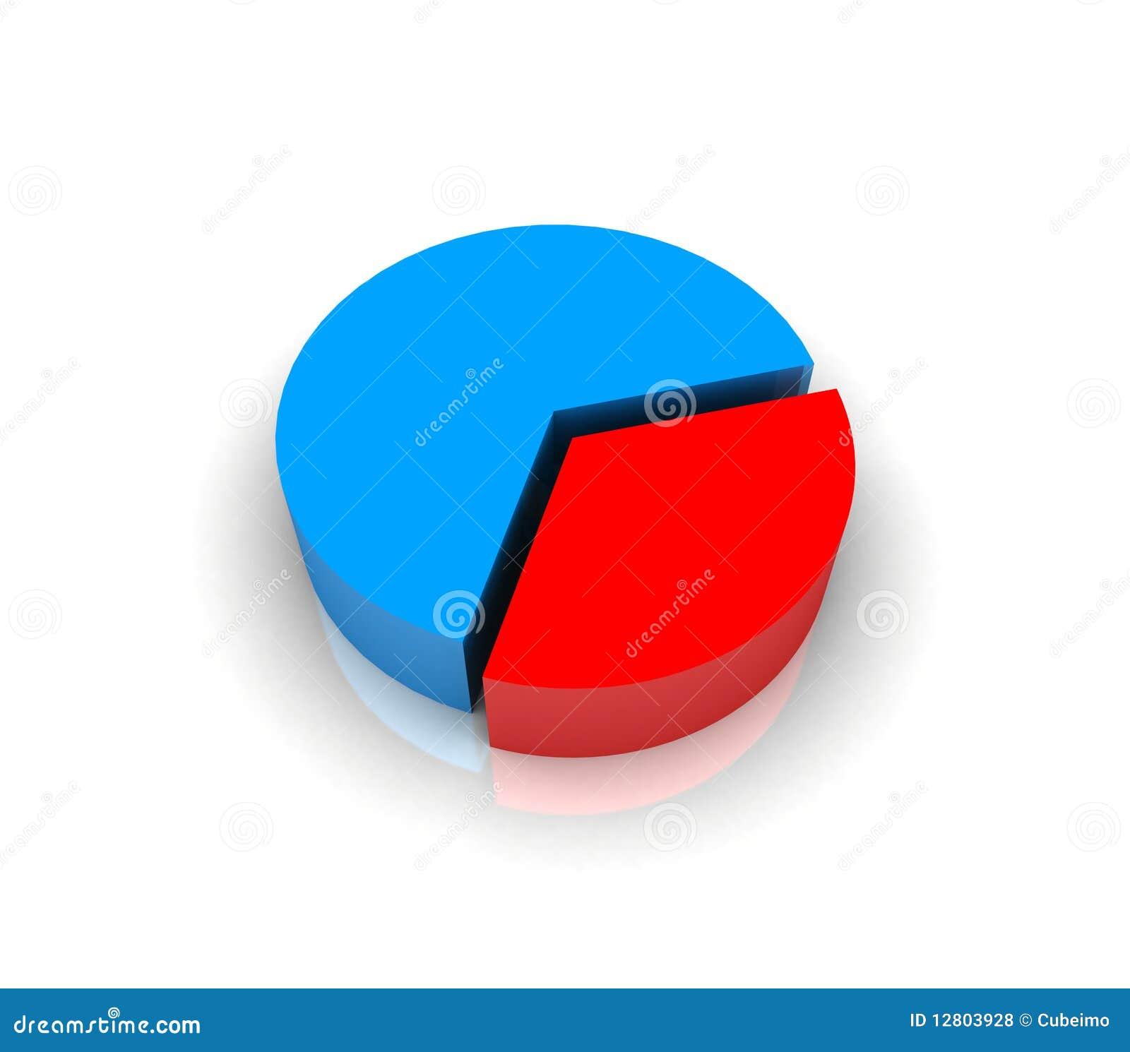 Gráfico da carta de torta em 3d