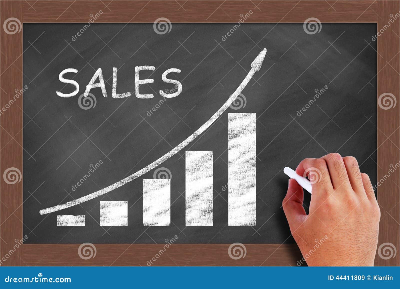 Gráfico de aumentação das vendas