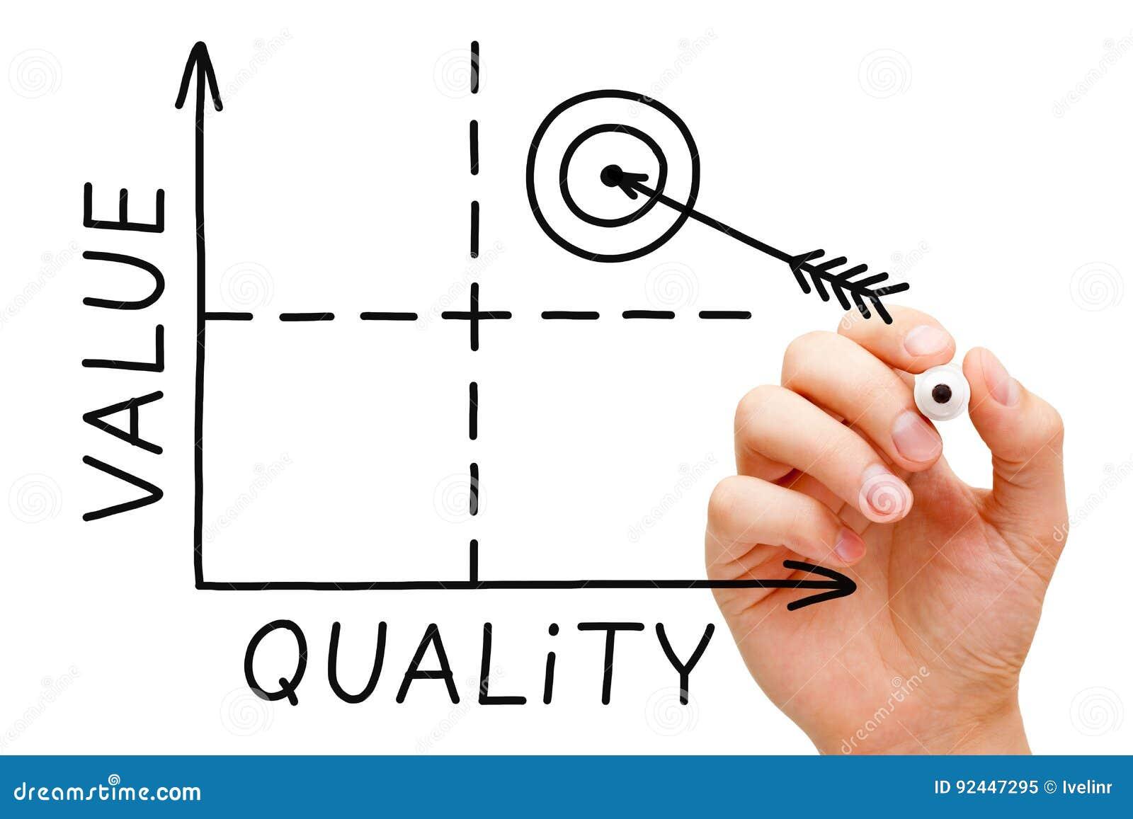 Gráfico de la calidad del valor