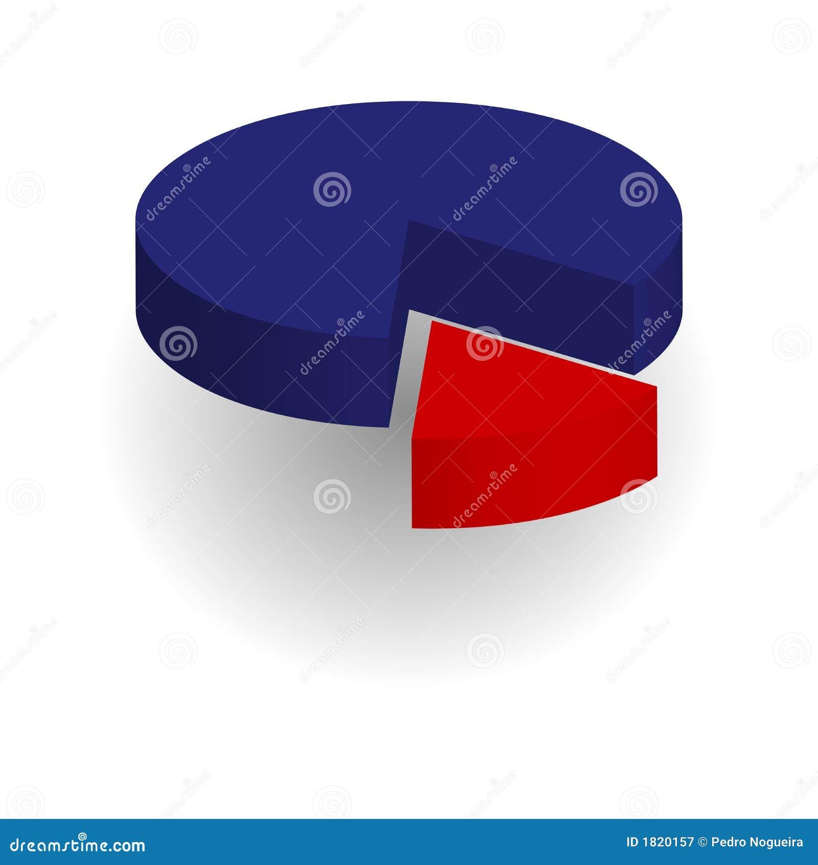 Gráfico de sectores circulares