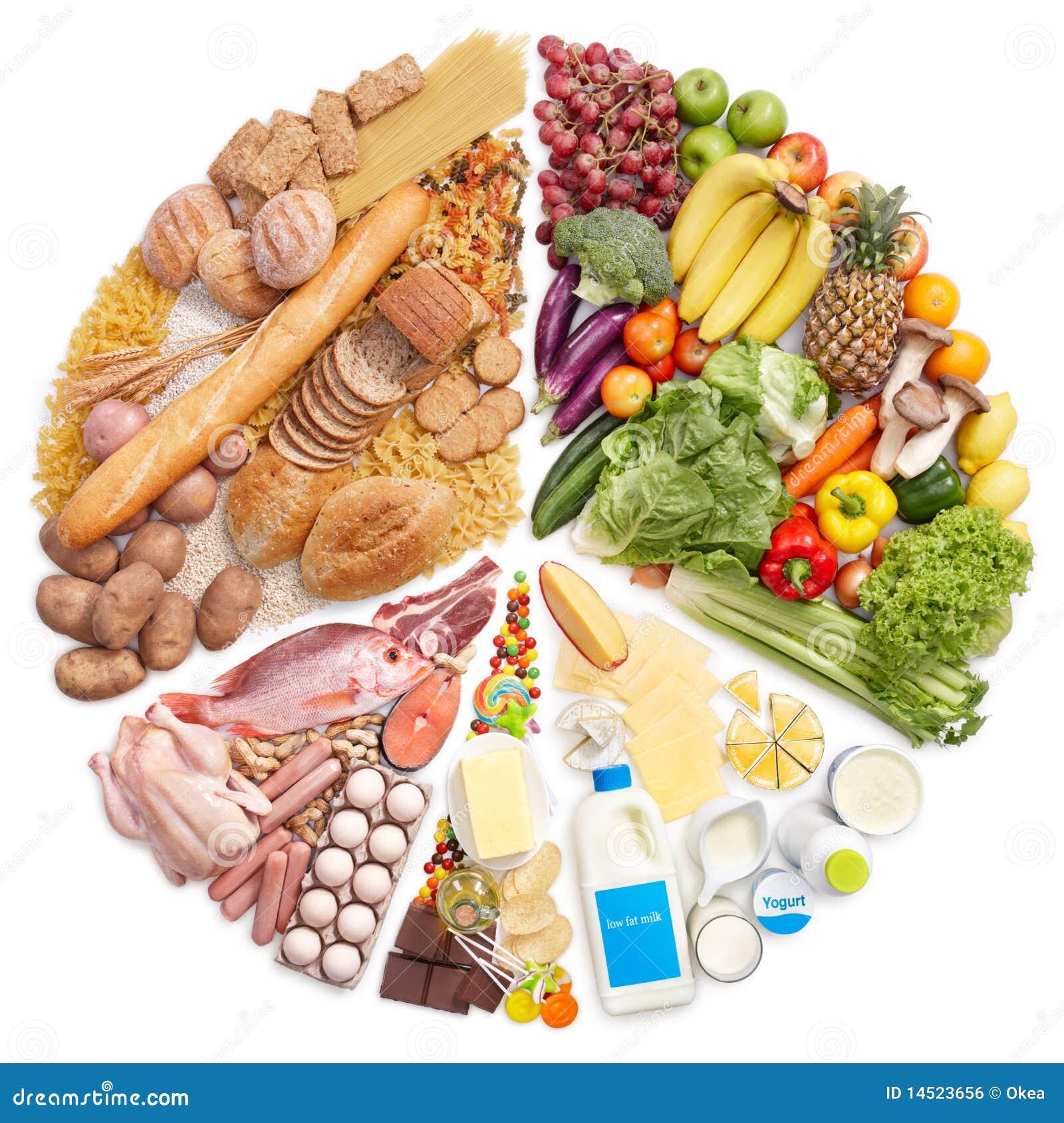 Gráfico de sectores de la pirámide de alimento