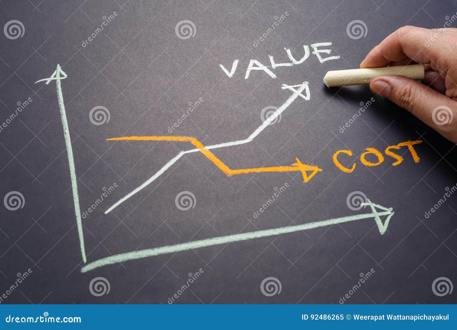 Gráfico del valor y de coste