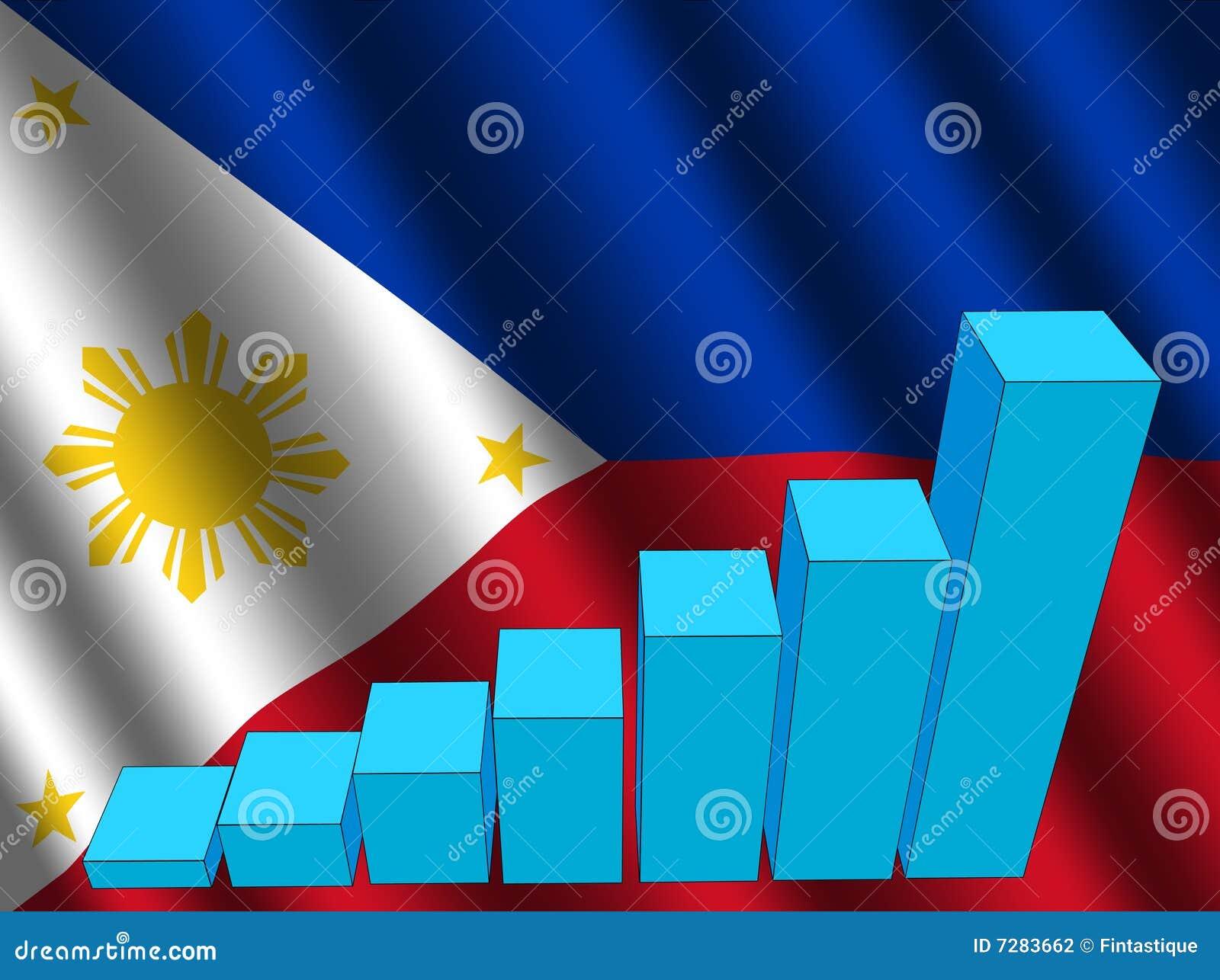 Gráfico en indicador filipino