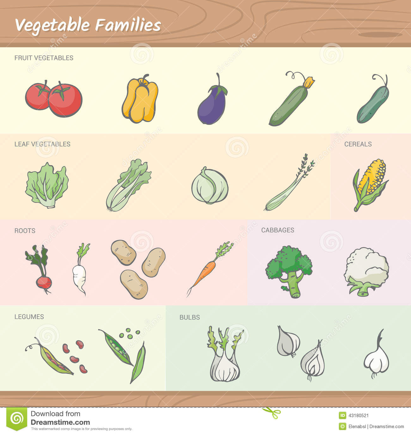 Grönsakfamiljer