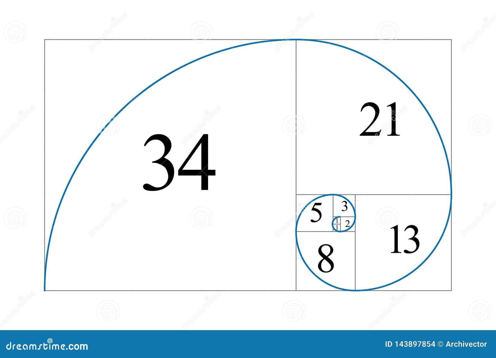Golden ratio. Fibonacci number